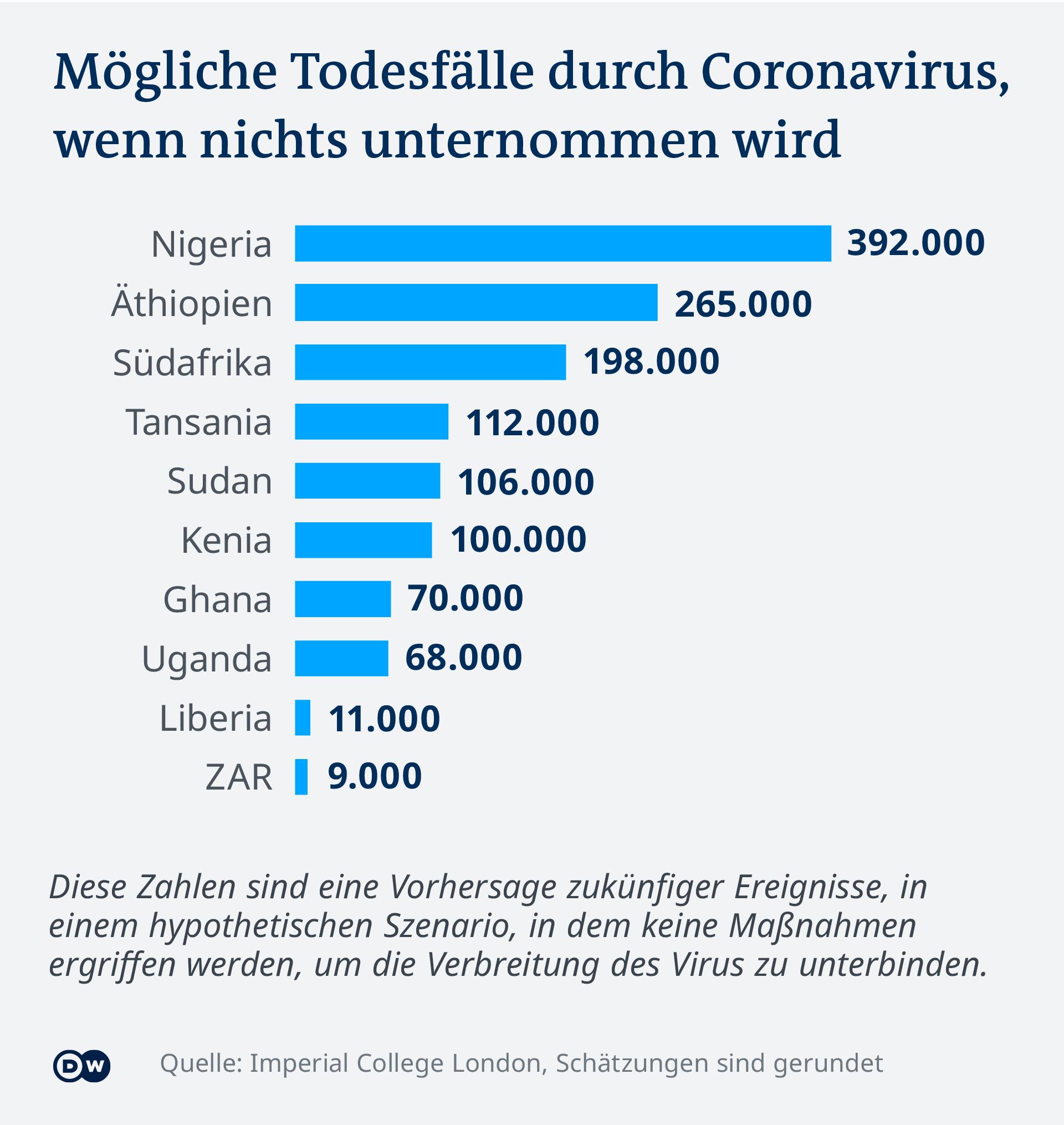 Infografik Mögliche Todesfälle durch Coronavirus, wenn ncihts unternommen wird DE
