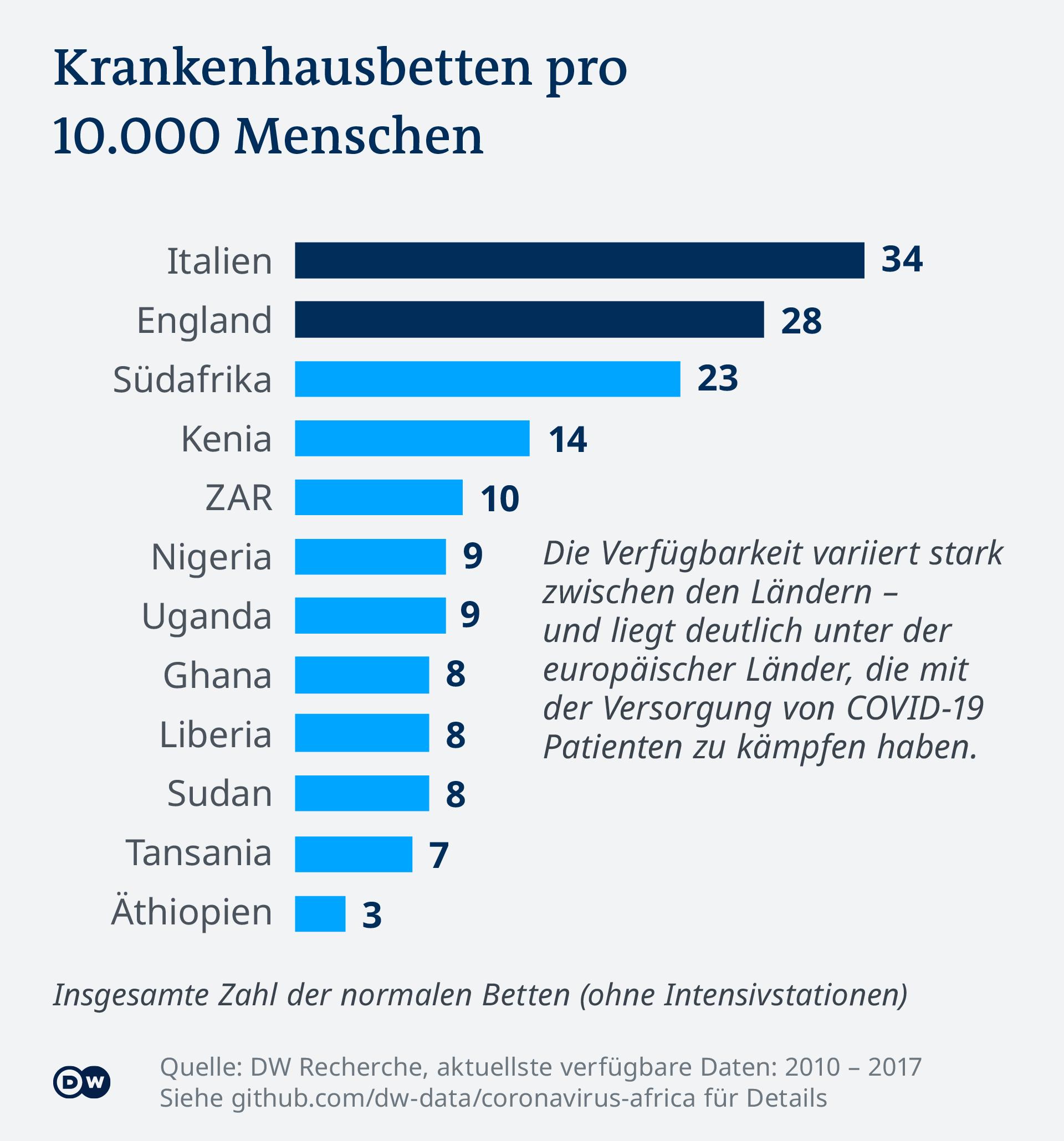 Infografik Krankenhausbetten pro 10000 Menschen DE