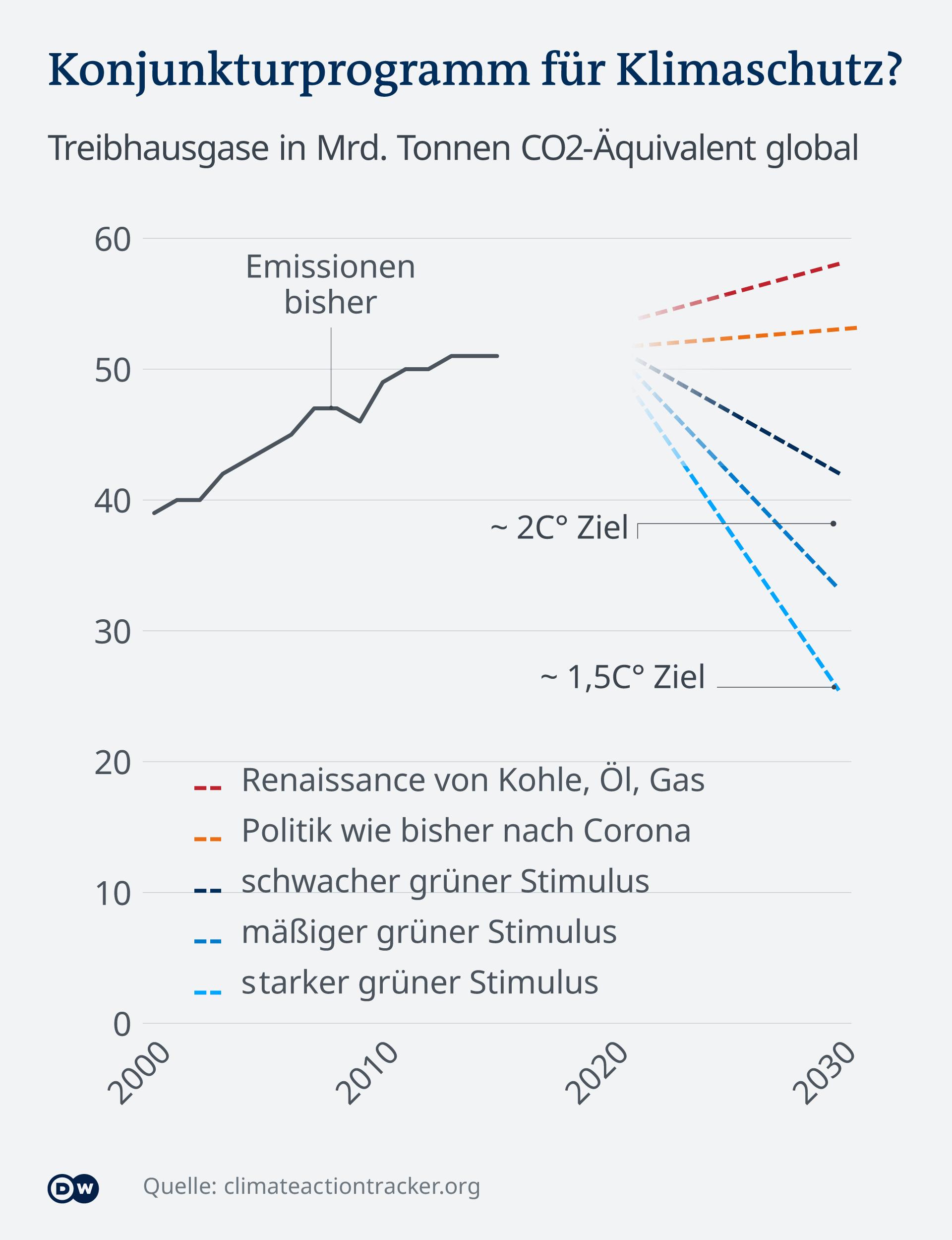Infografik Konjunkturprogramme nach Corona. Für oder gegen Klimaschutz?