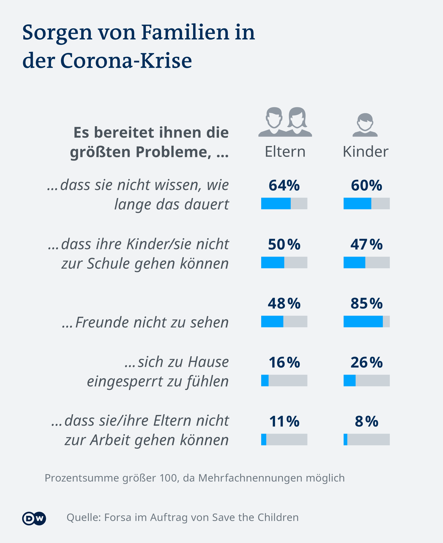 Infografik Sorgen von Familien in der Corona-Krise DE
