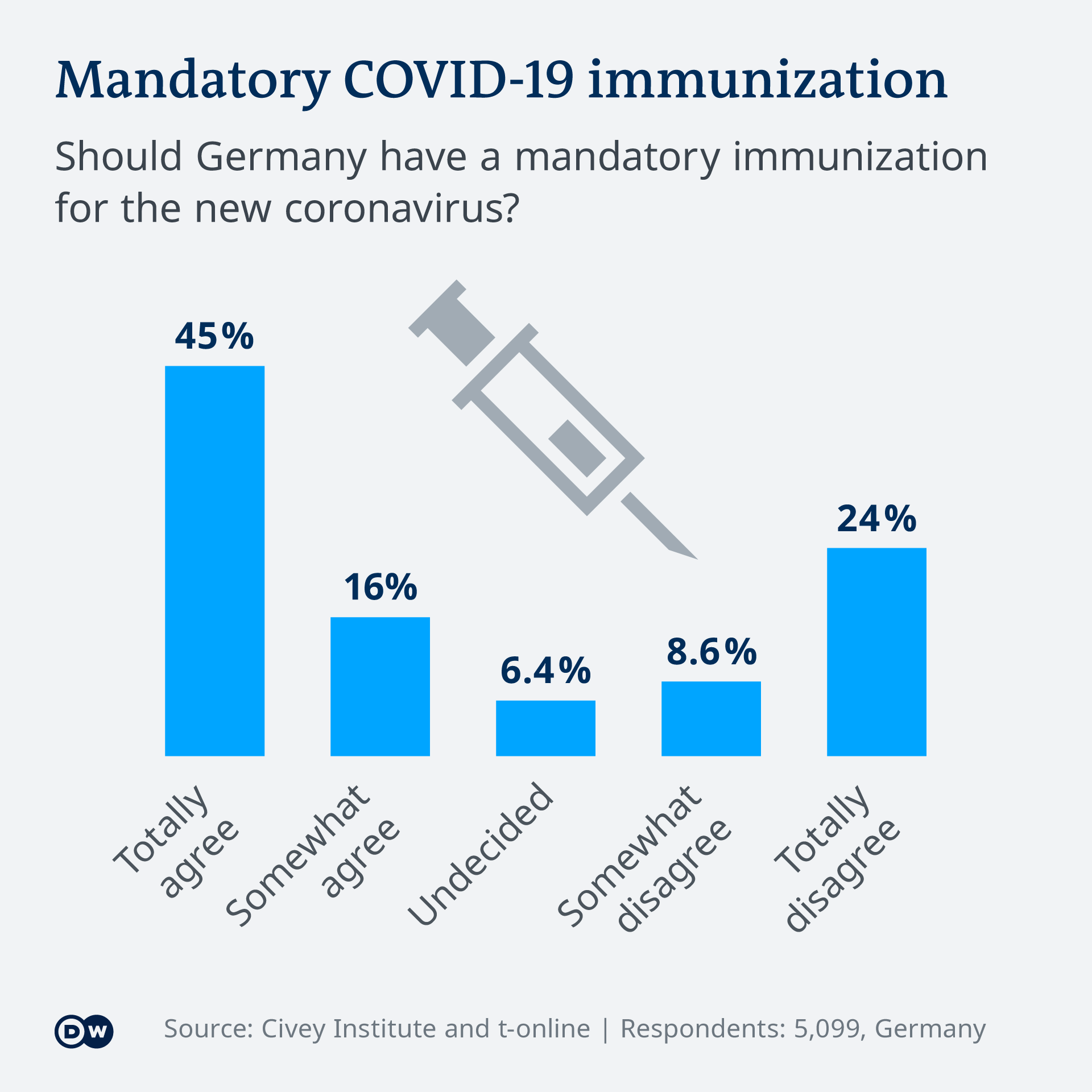 Infografik Mandatory COVID-19 immunization EN
