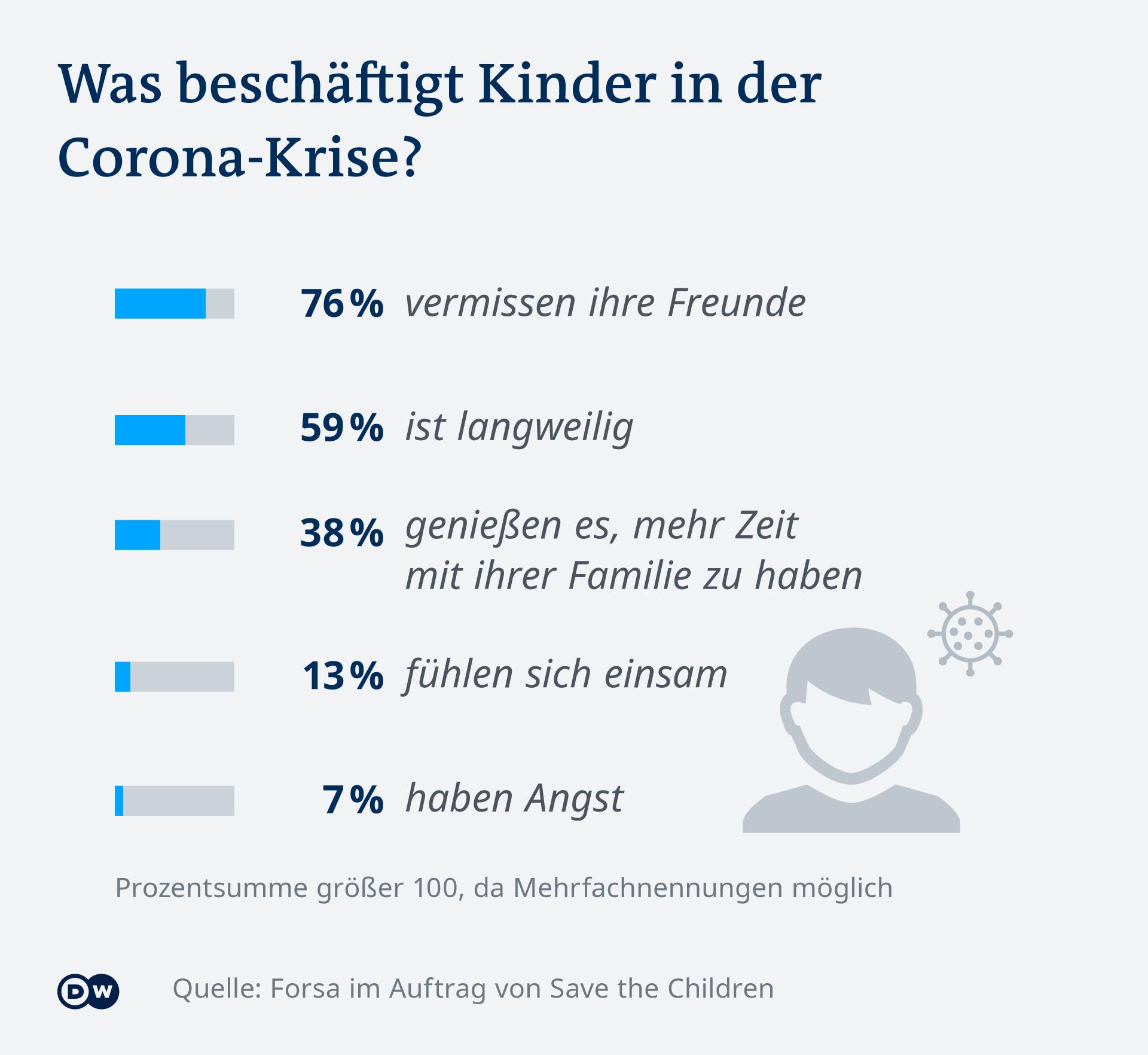 Infografik Was beschäftigt Kinder in der Corona-Krise DE