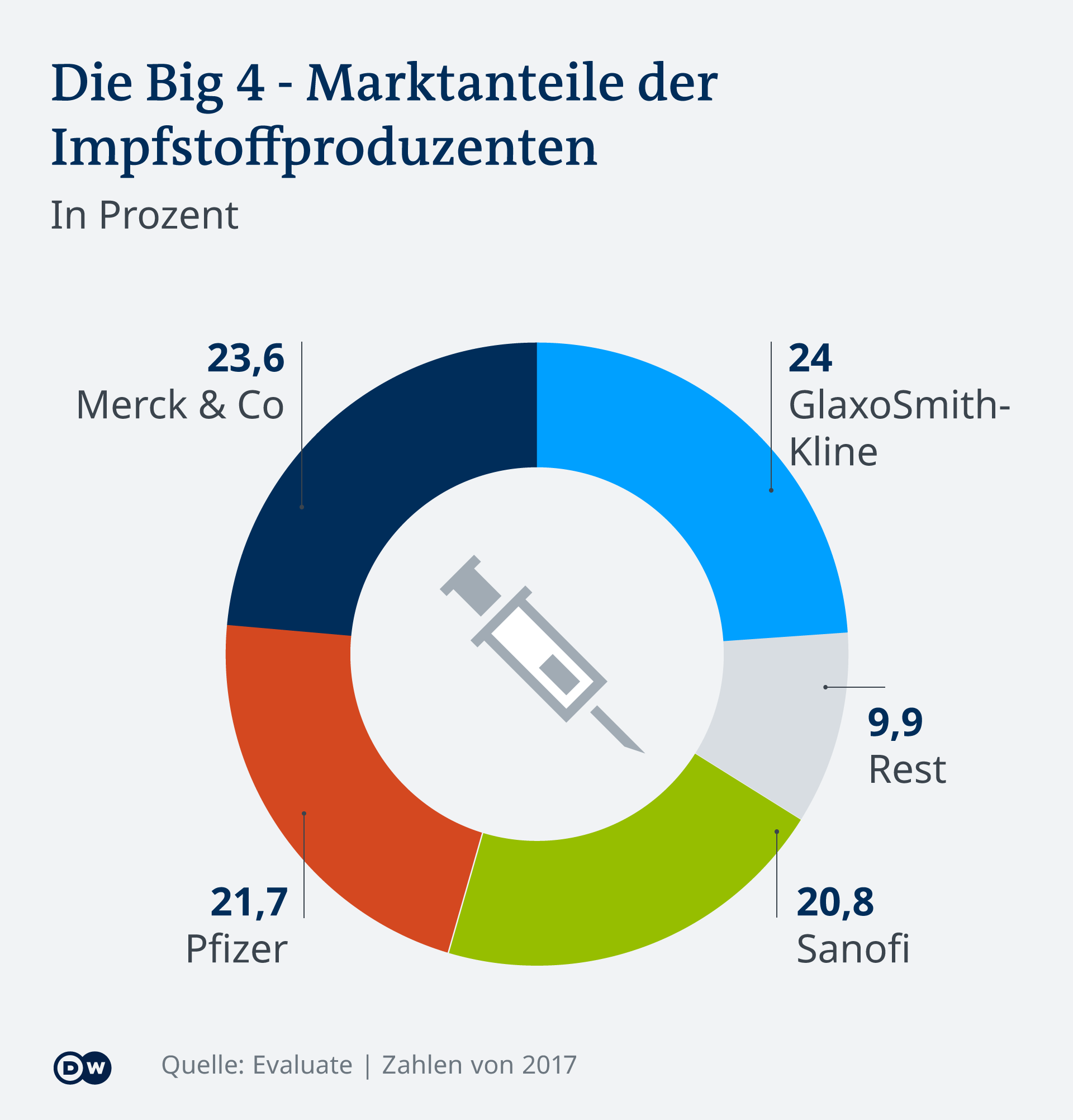 Infografik Marktanteile Impfstoffproduzenten DE