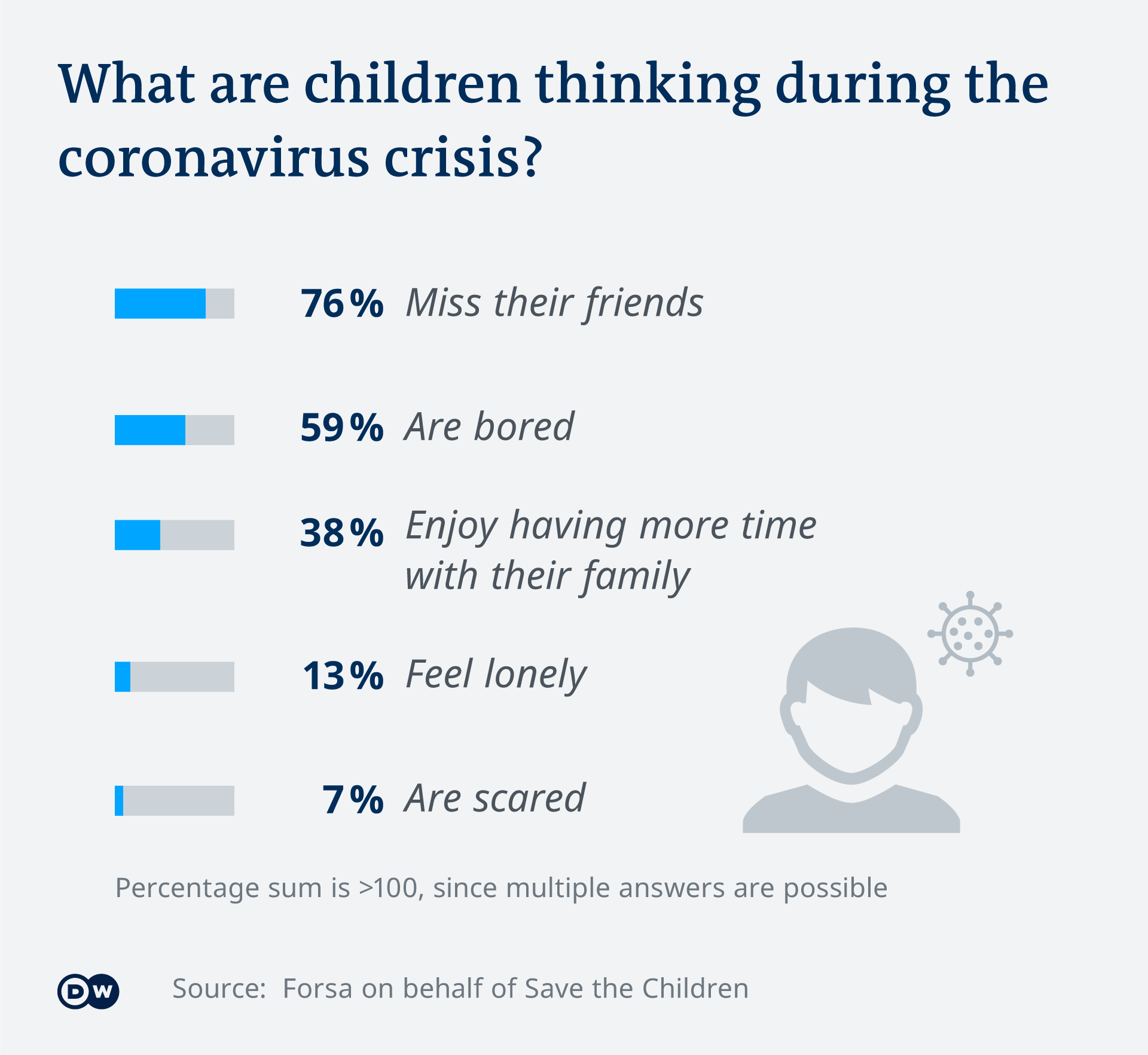 Infografik Kinder in der Coronakrise EN