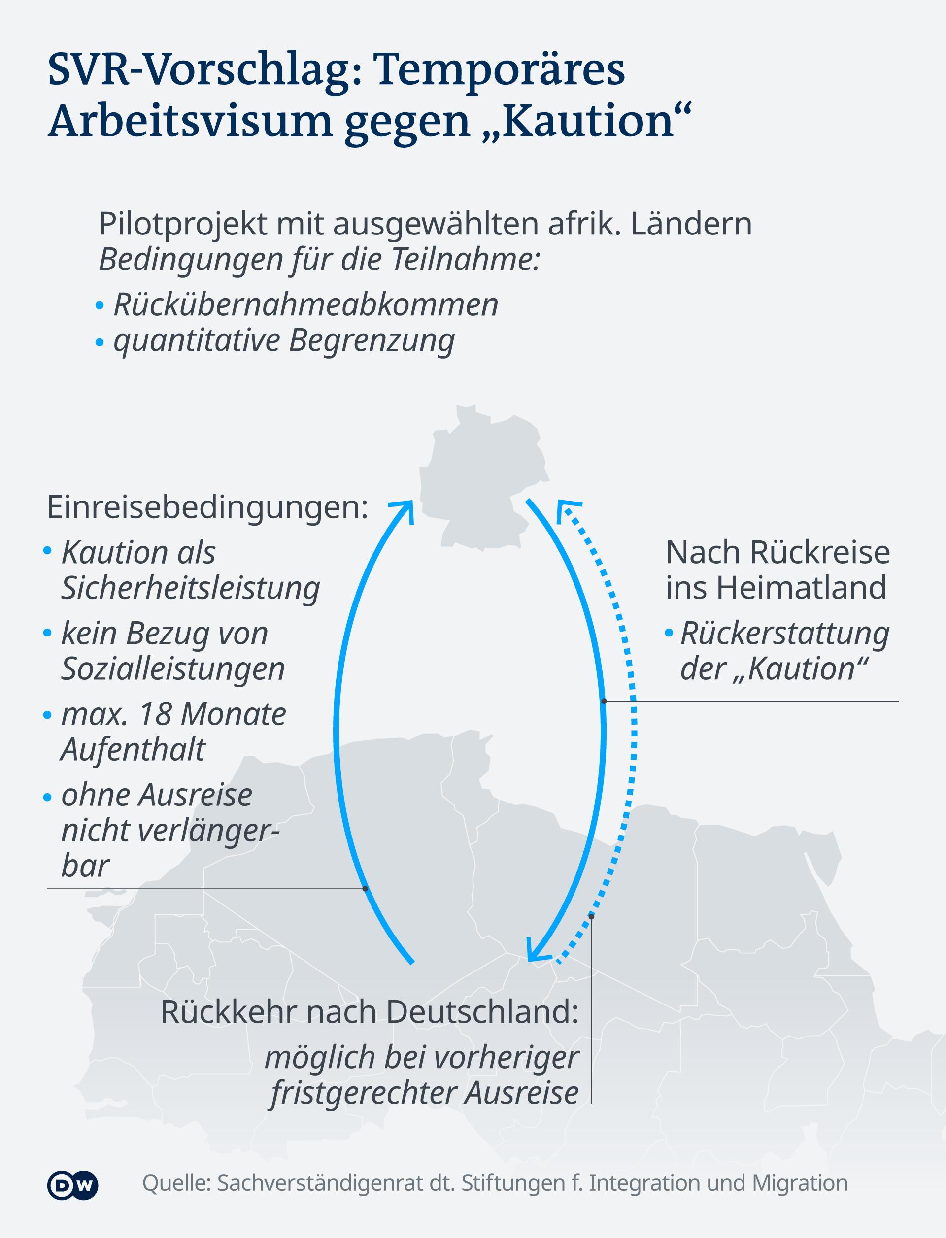 Infografik SVR-Vorschlag: Temporäres Arbeitsvisum gegen Kaution DE