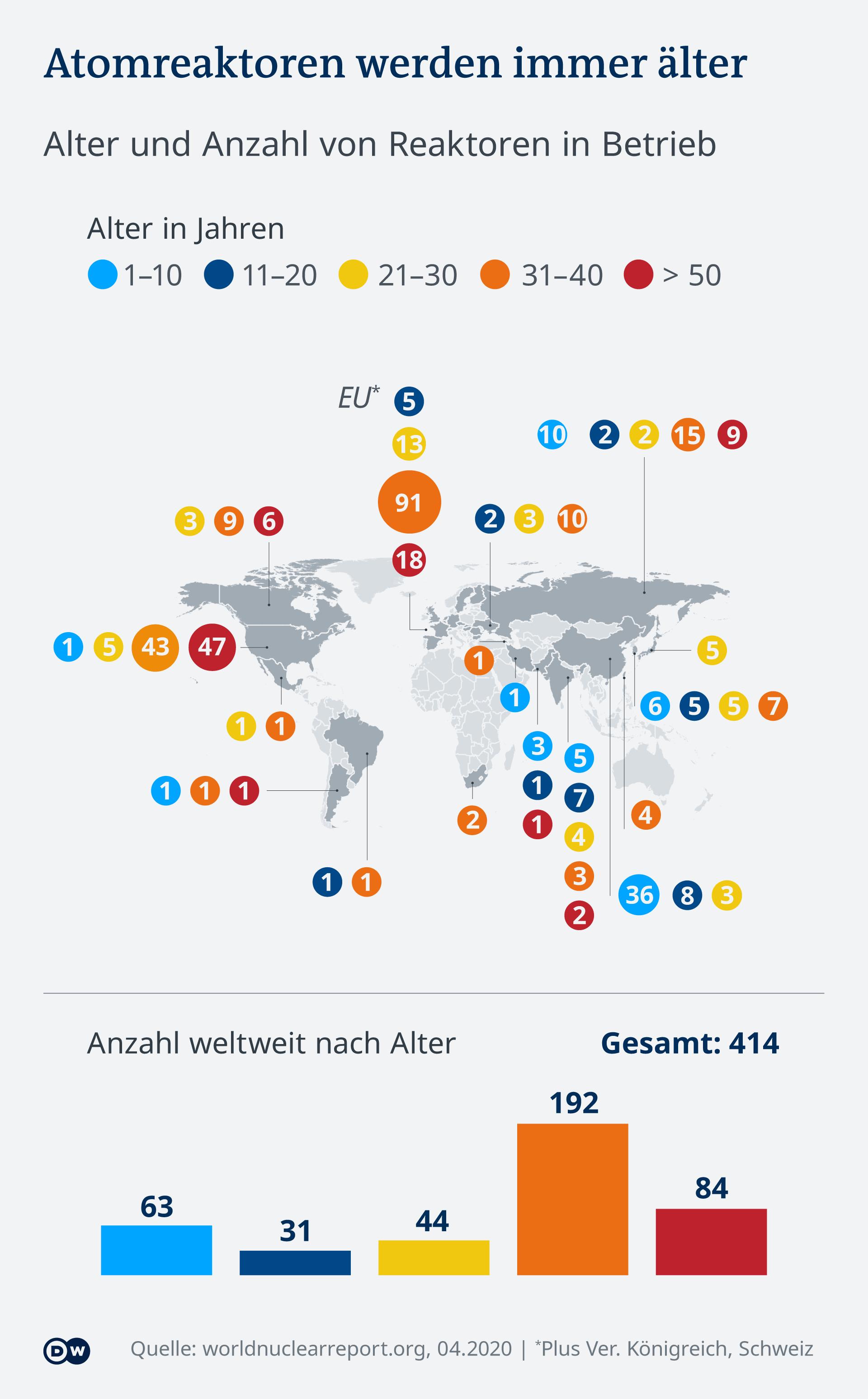 Infografik Atomreaktoren weltweit nach Alter