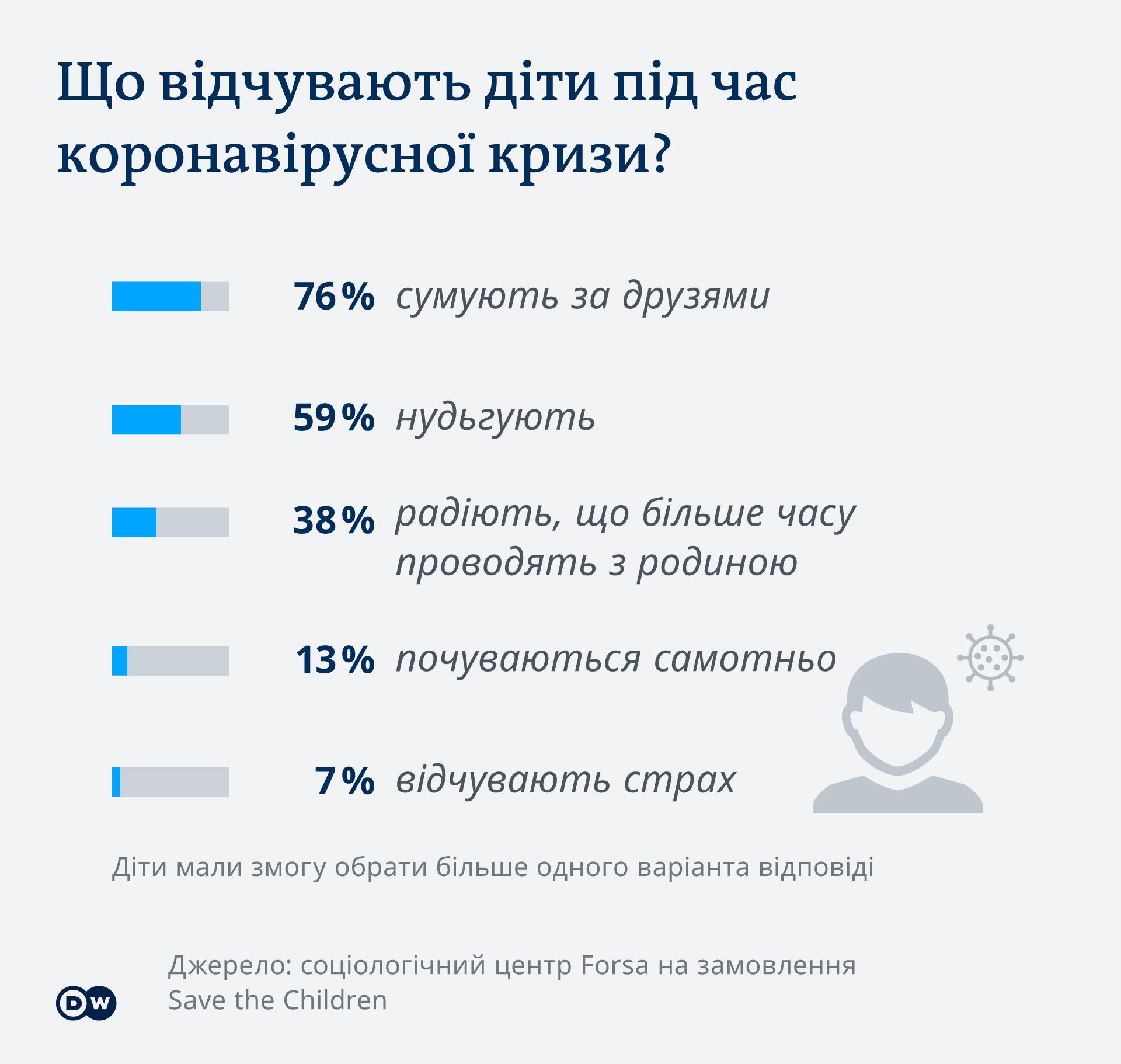 Що відчувають діти під час коронавірусної кризи - інфографіка