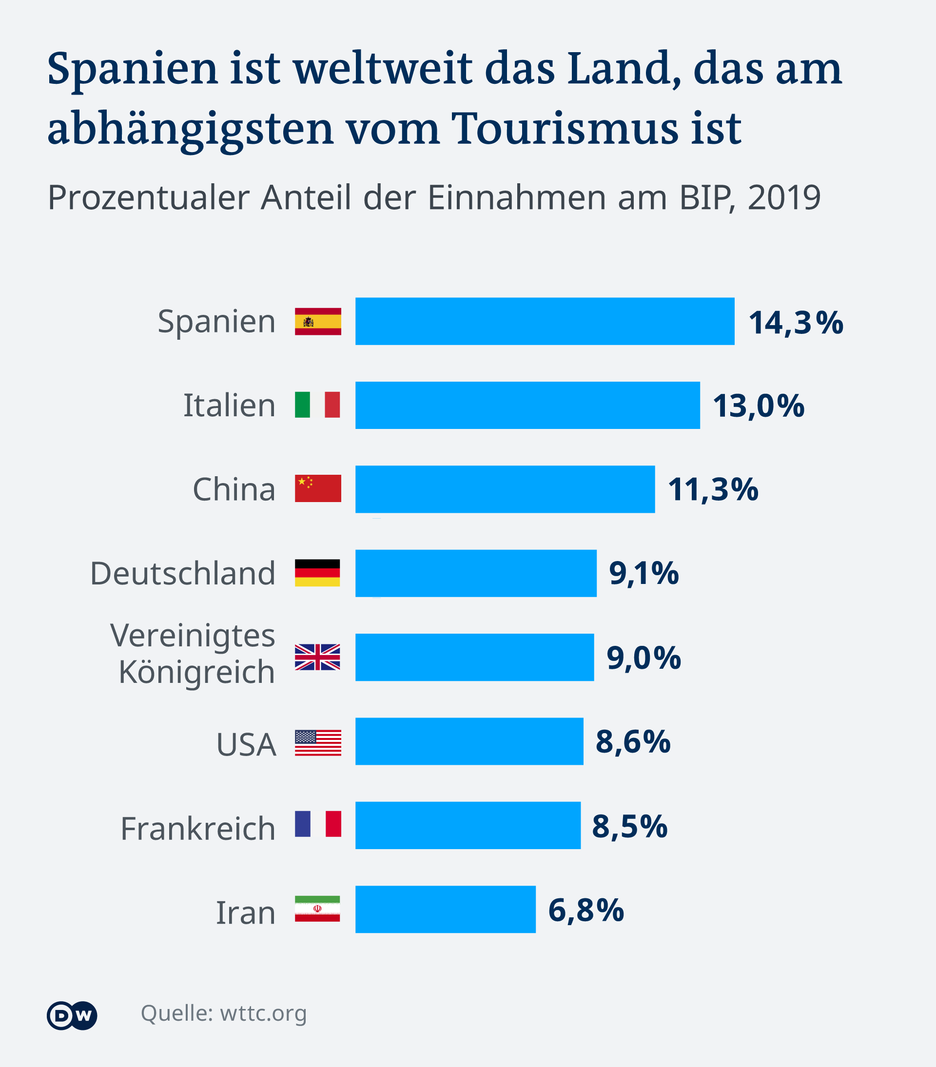 Испания е най-зависима от туризма като дял от БВП, следвана от Италия, Китай и Германия