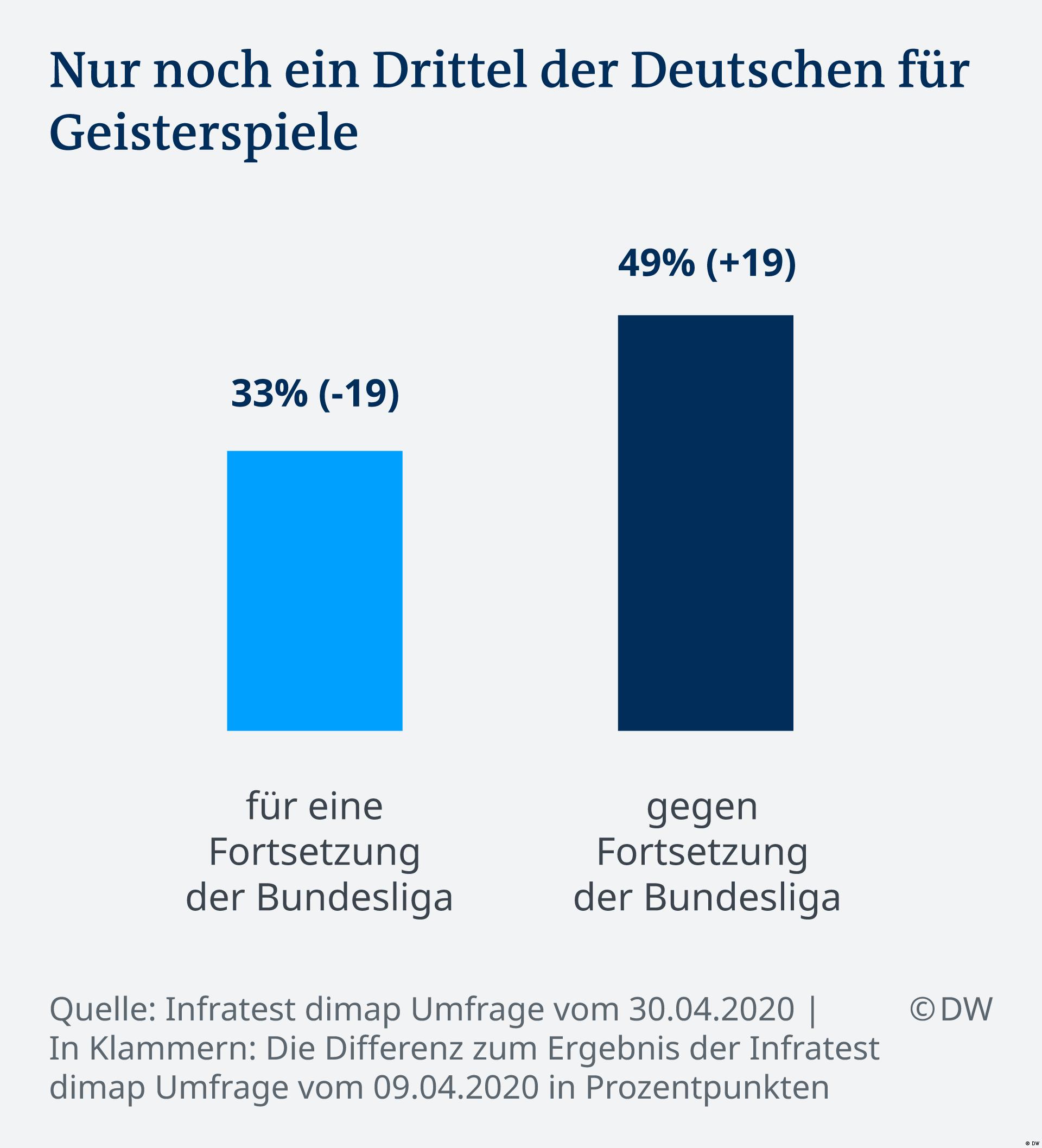 Infografik Geisterspiele Bundesliga DE
