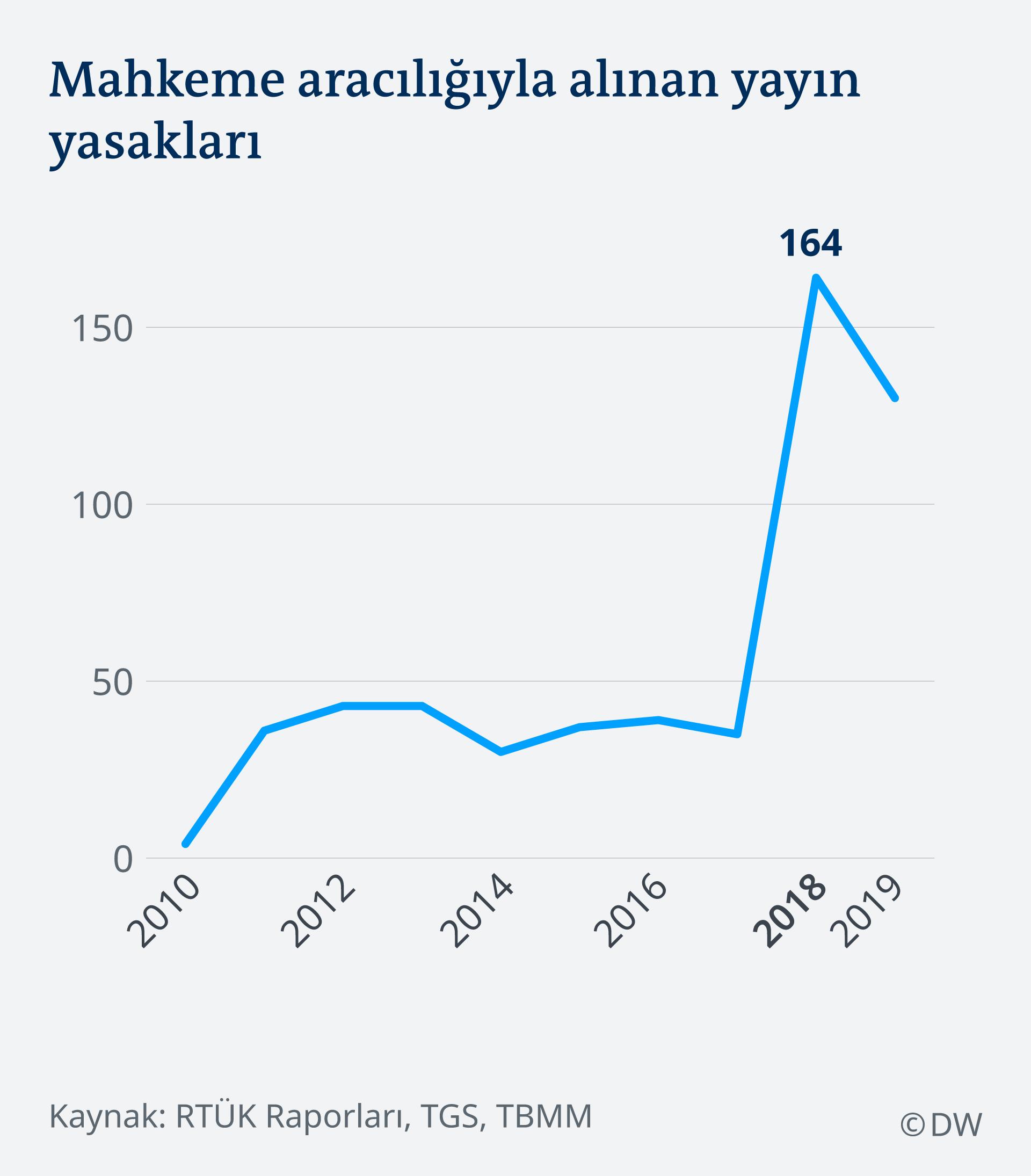 Infografik Publication Ban TR