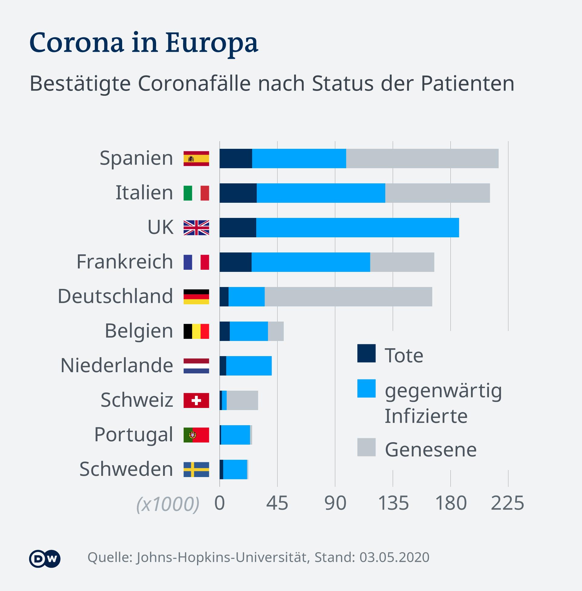 Infografik Coronafälle nach Status der Patienten ausgewählte Länder Europa DE