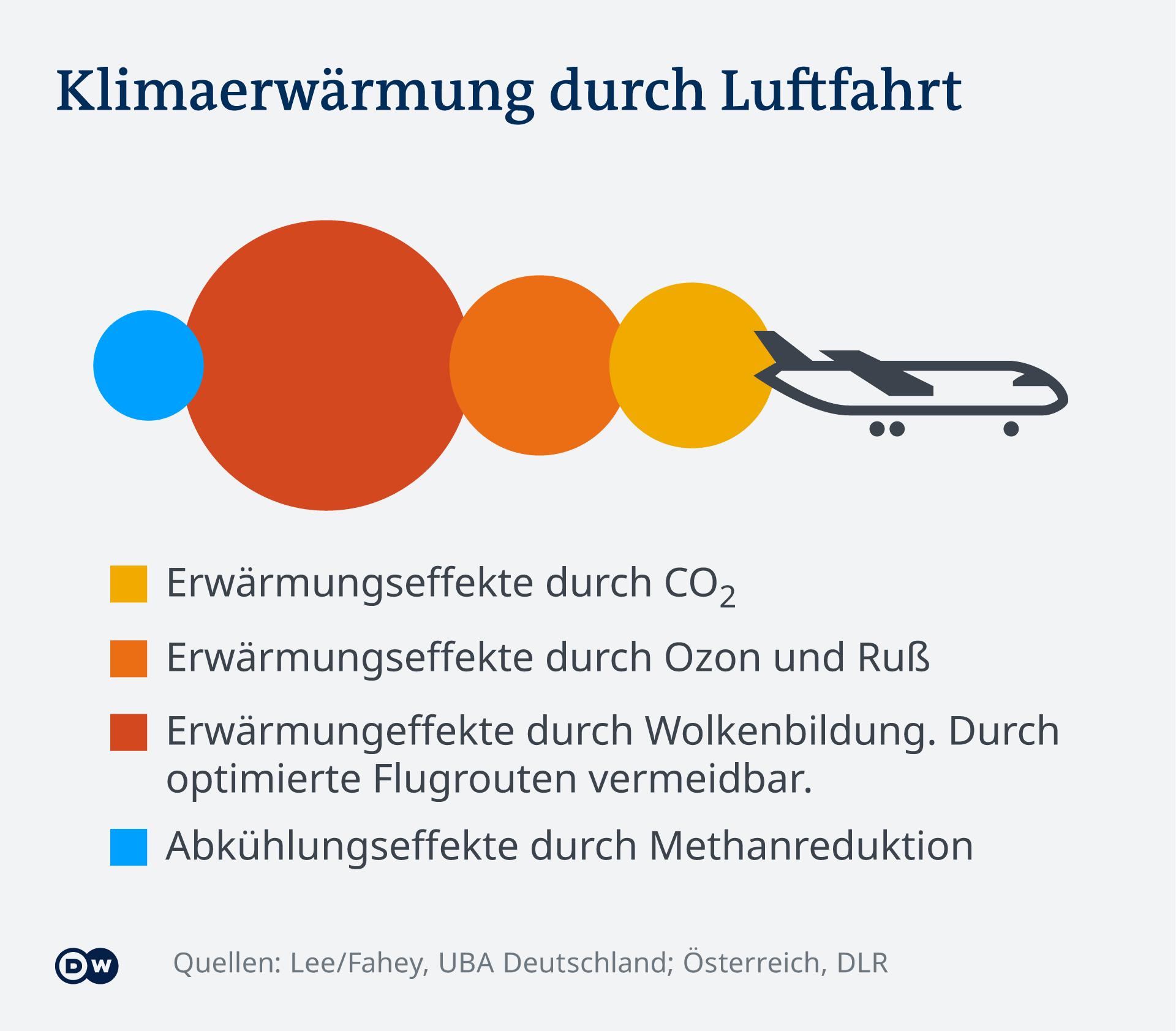 Infografik Klimaerwärmung durch Luftfahrt.Welche Effekte spielen eine Rolle? Welchen Einfluss haben Ozon, Ruß, Methan und Wolkenbildung durch die Luftfahrt in der Höhe?
