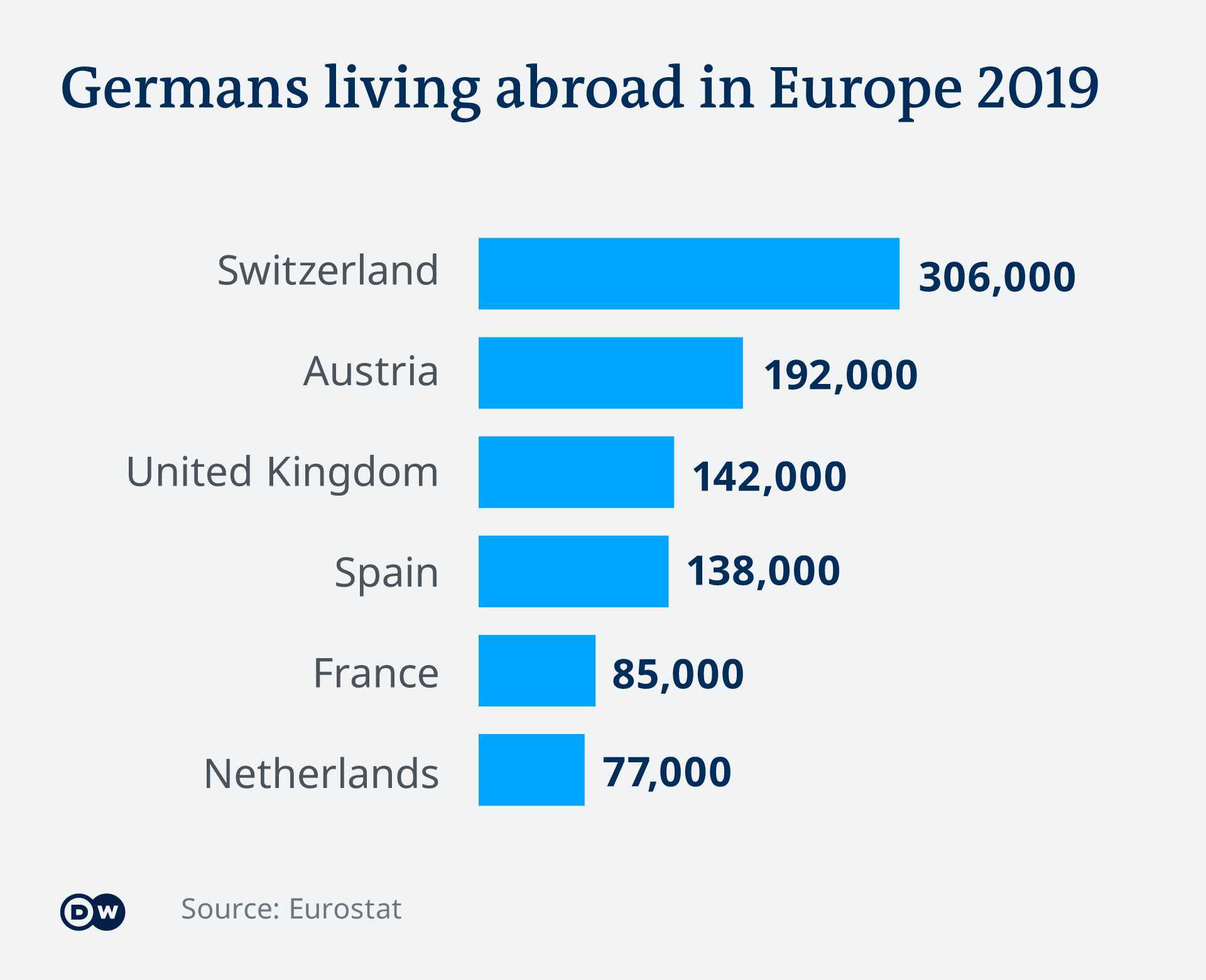 Graphic showing where the largest numbers of German migrants live within Europe. EN