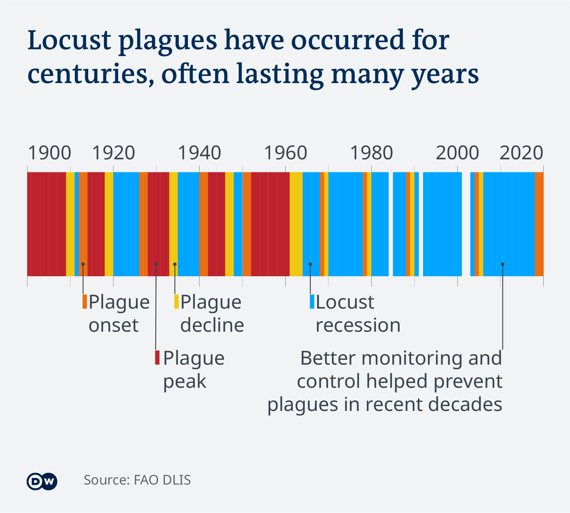 Data visualization historical timeline of locust outbreaks