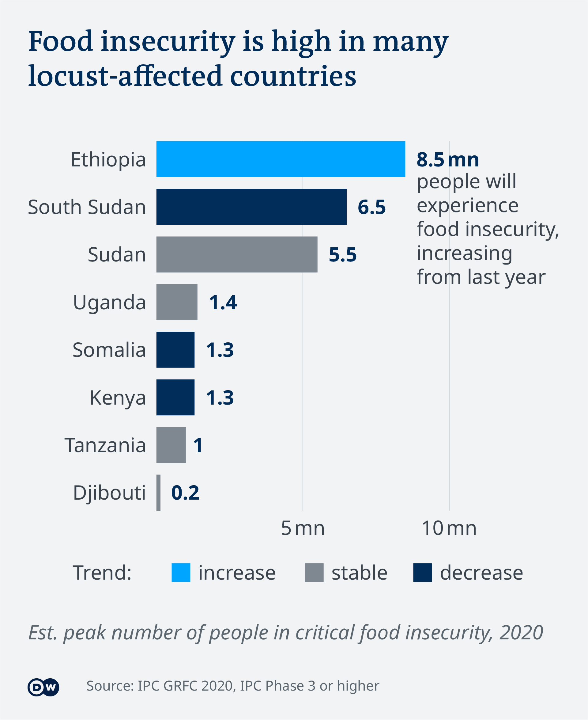 Data visualization Food insecurity due to locust outbreak