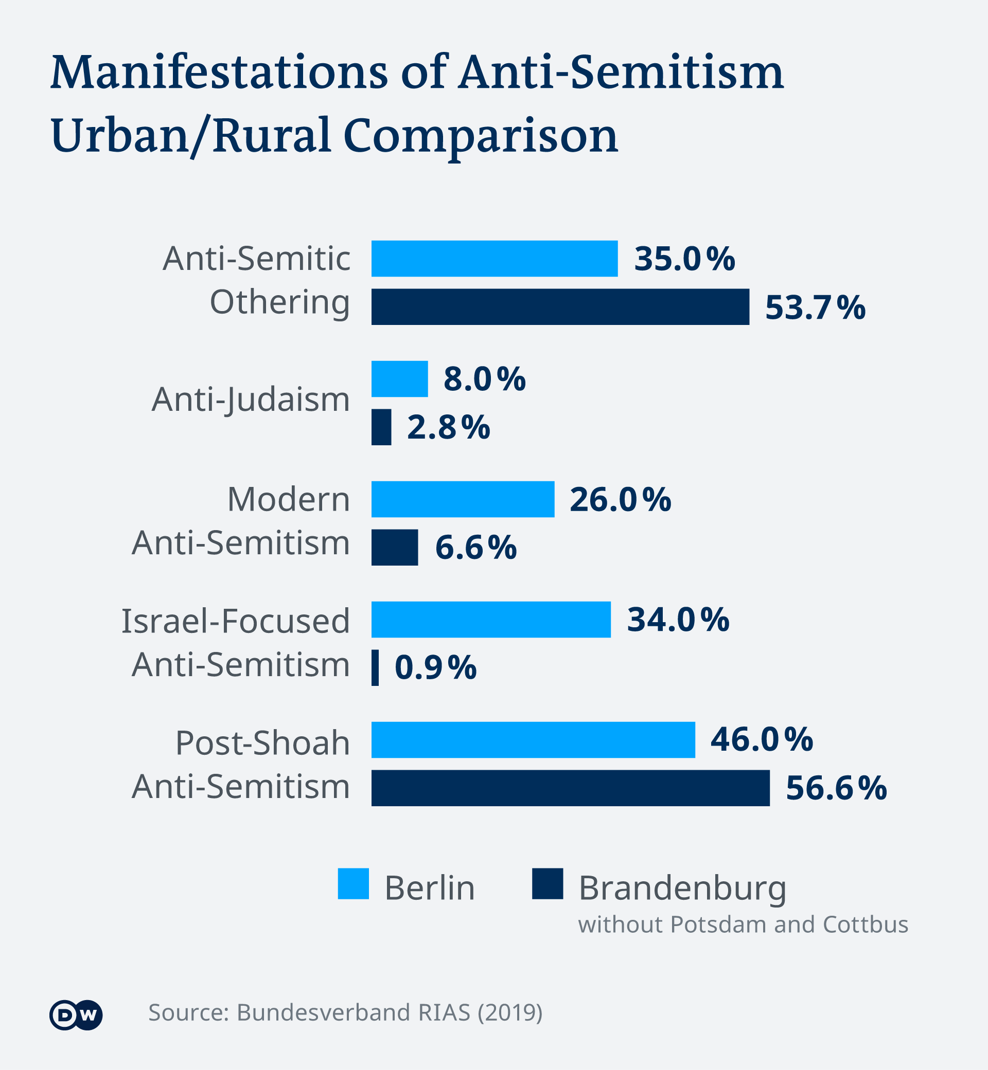 Infographic comparing urban and rural areas and anti-Semitic incidents