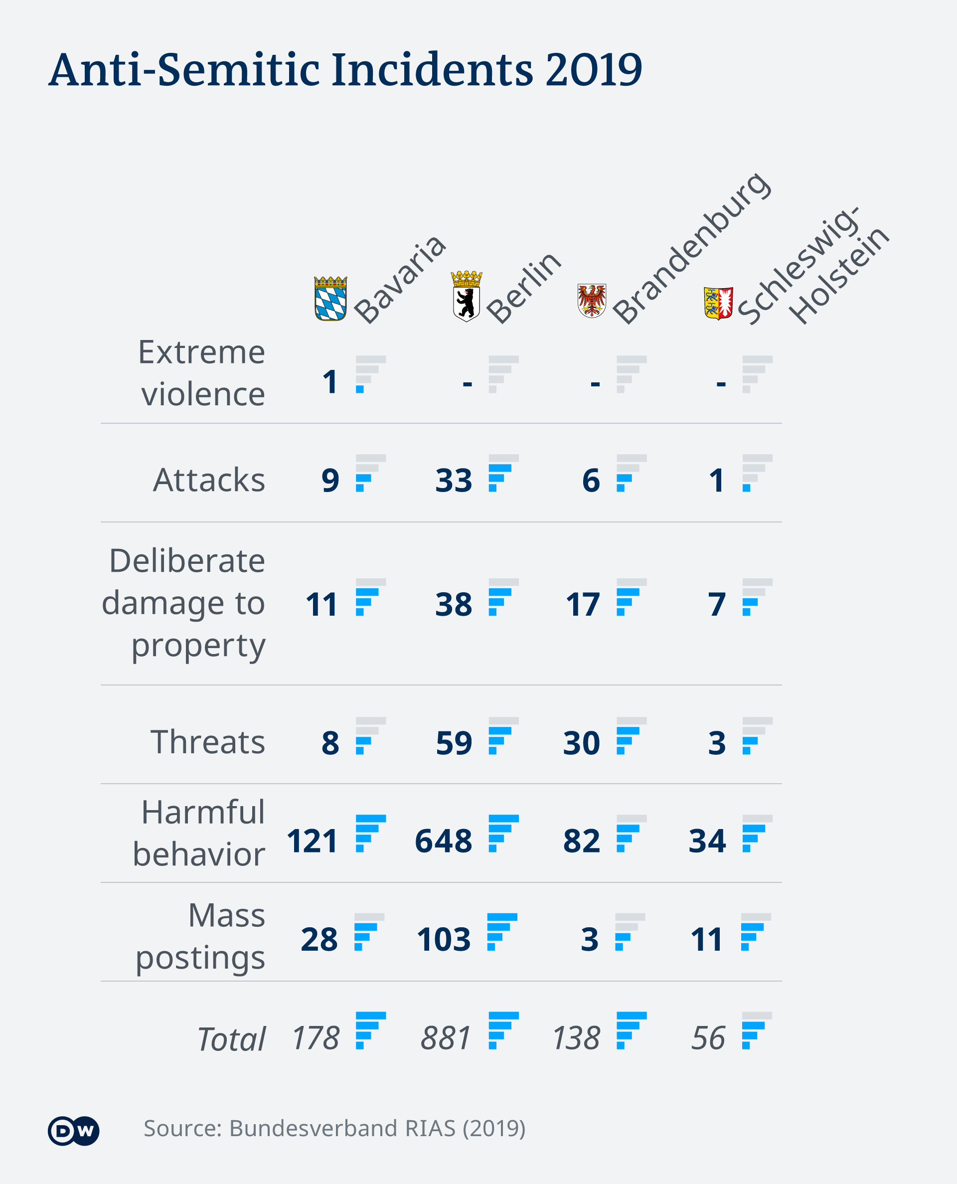 Infographic showing anti-Semitic incidents in 2019