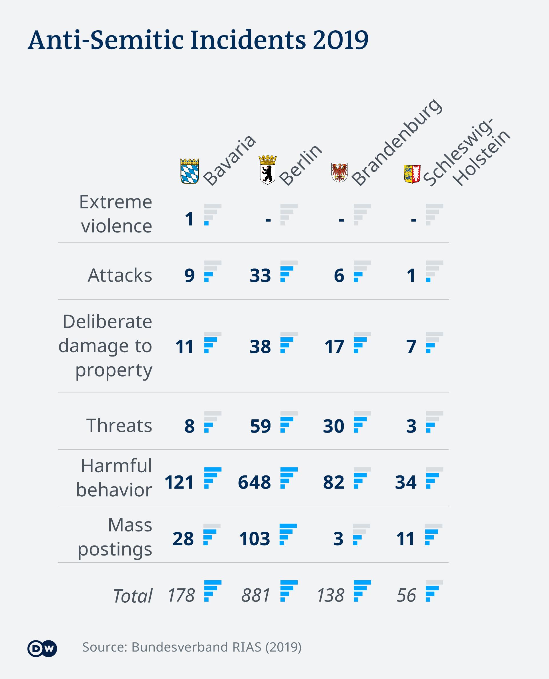 A chart measuring anti-Semitism