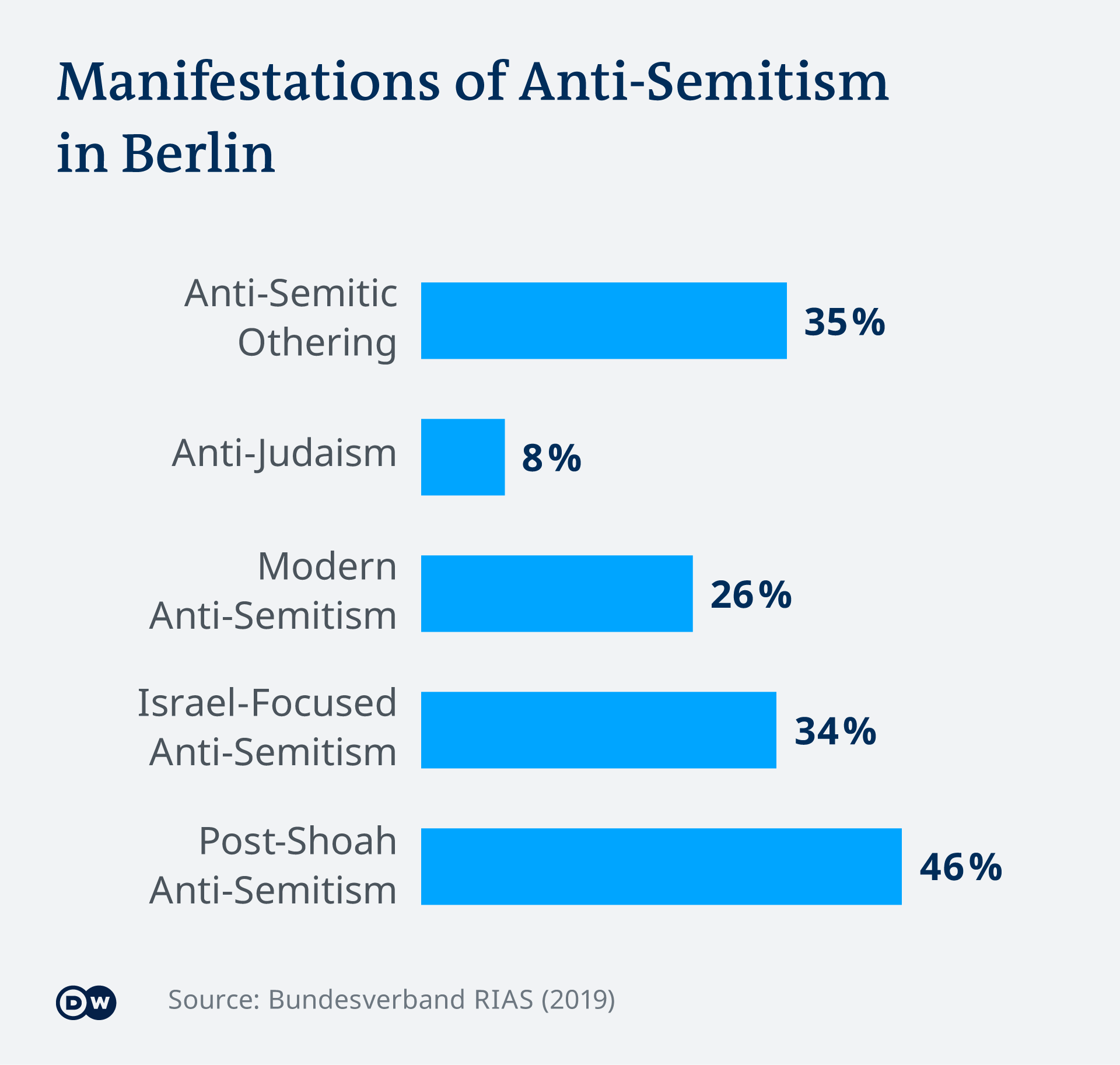 Infographic showing manifestations of anti-Semitism in Berlin