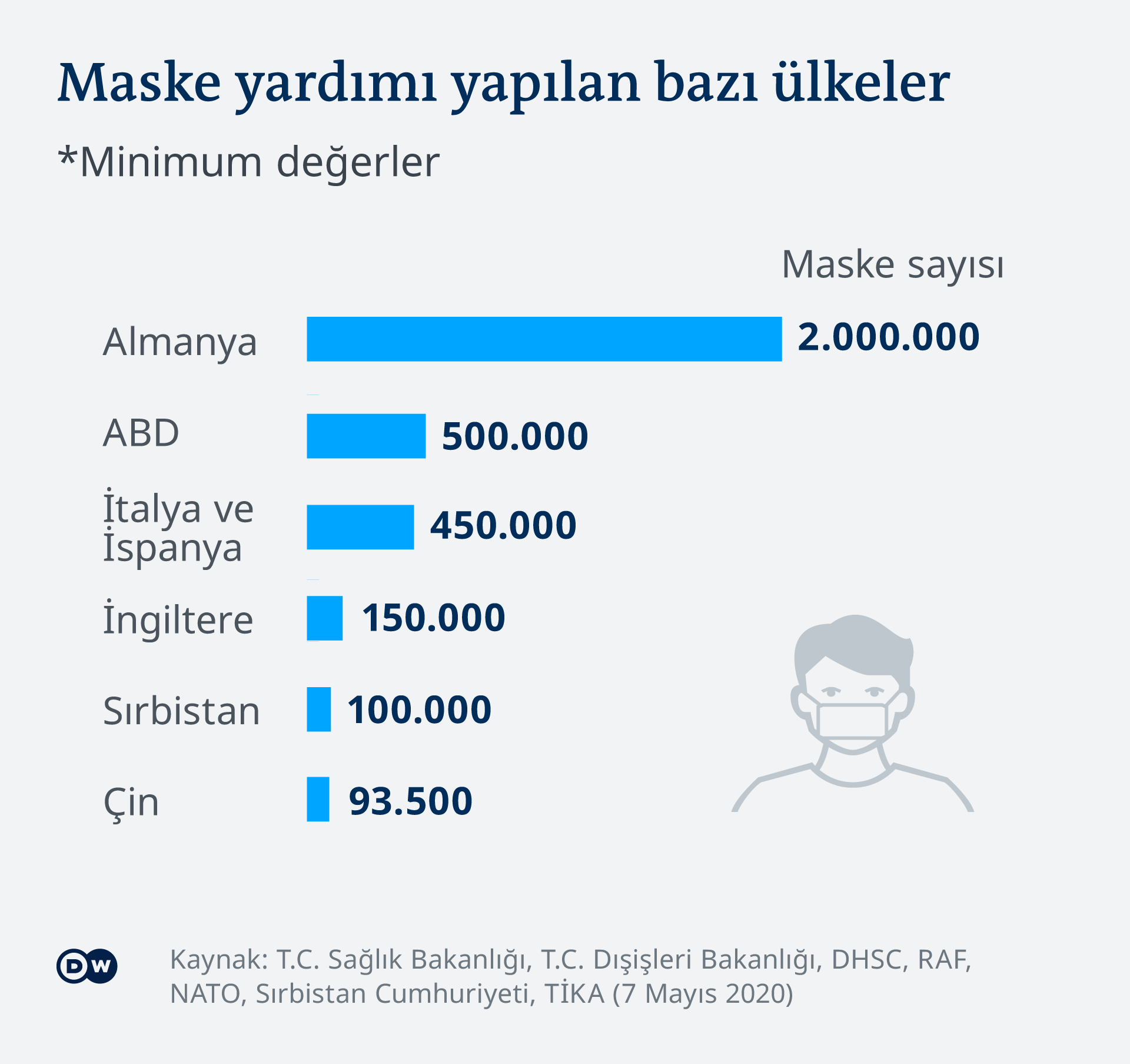 Infografik Maskenspenden Türkei TK