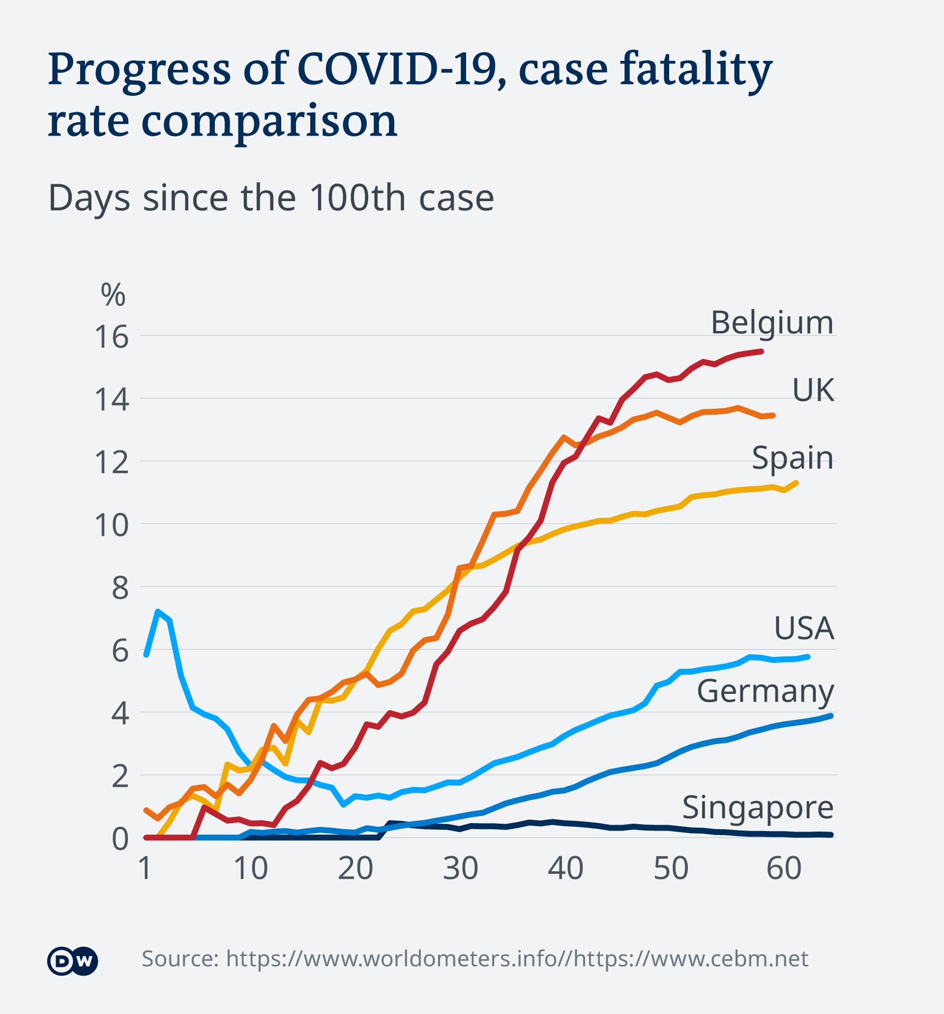 Infografik Vergleich Sterblichkeitsrate EN