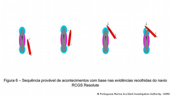 La gráfica elaborada por GAMA muestra la secuencia de la colisión entre la turística Resolute y el Naiguatá, buque guardacostas de la Armada venezolana.