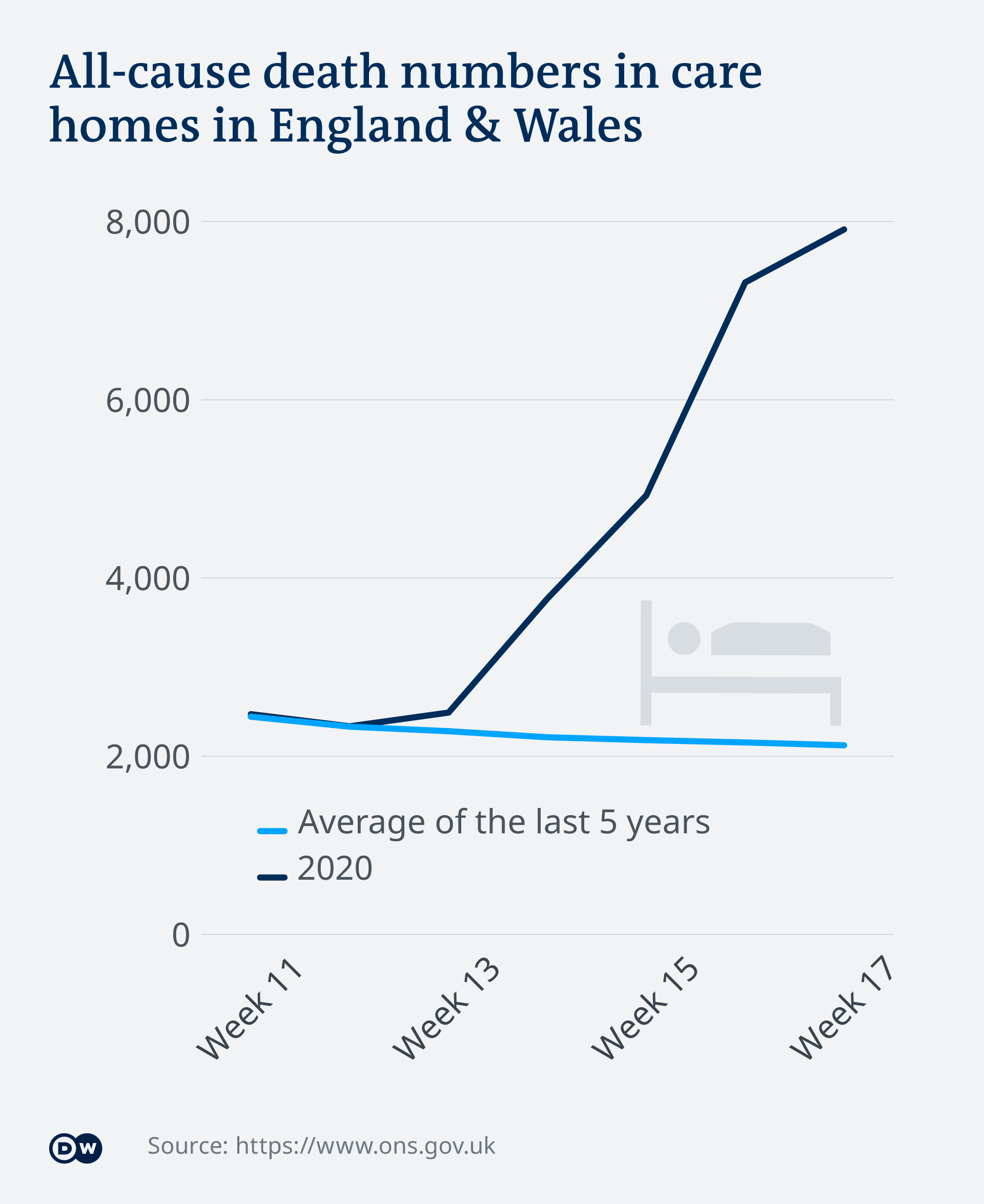 Graphic comparing all-cause death numbers in care homes in England and Wales