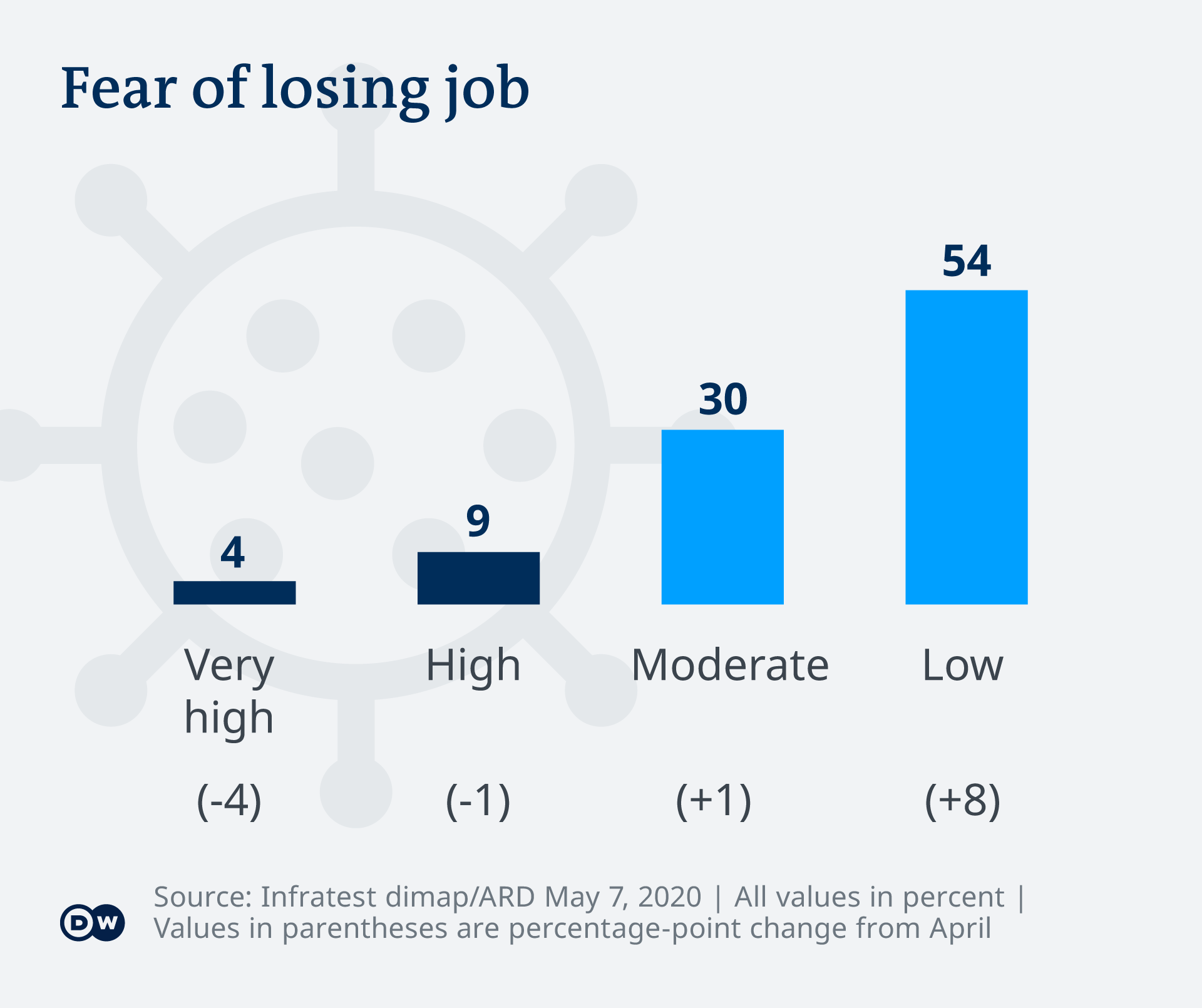 graphic on fear of job losses