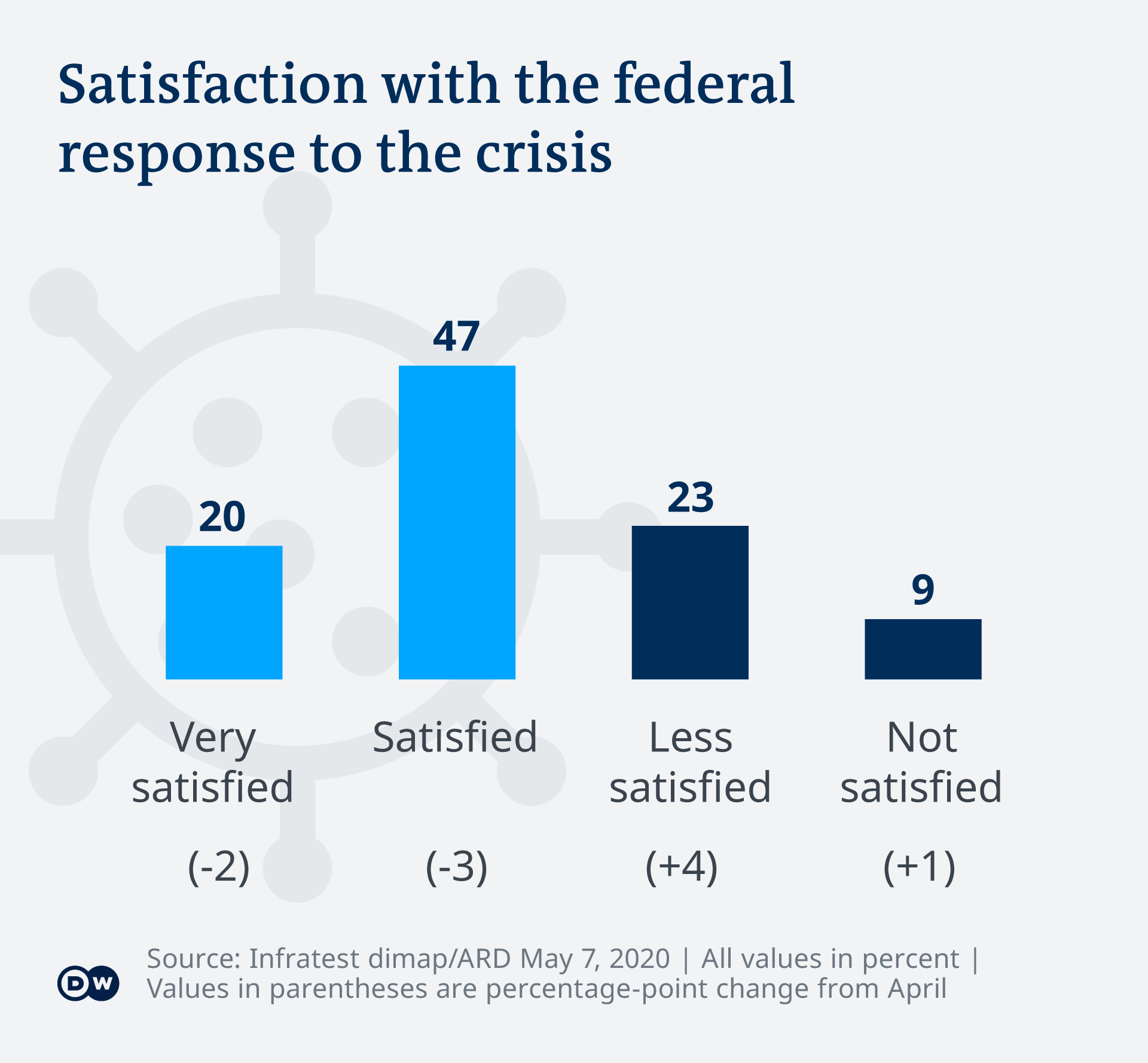 graphic on satisfaction with government response
