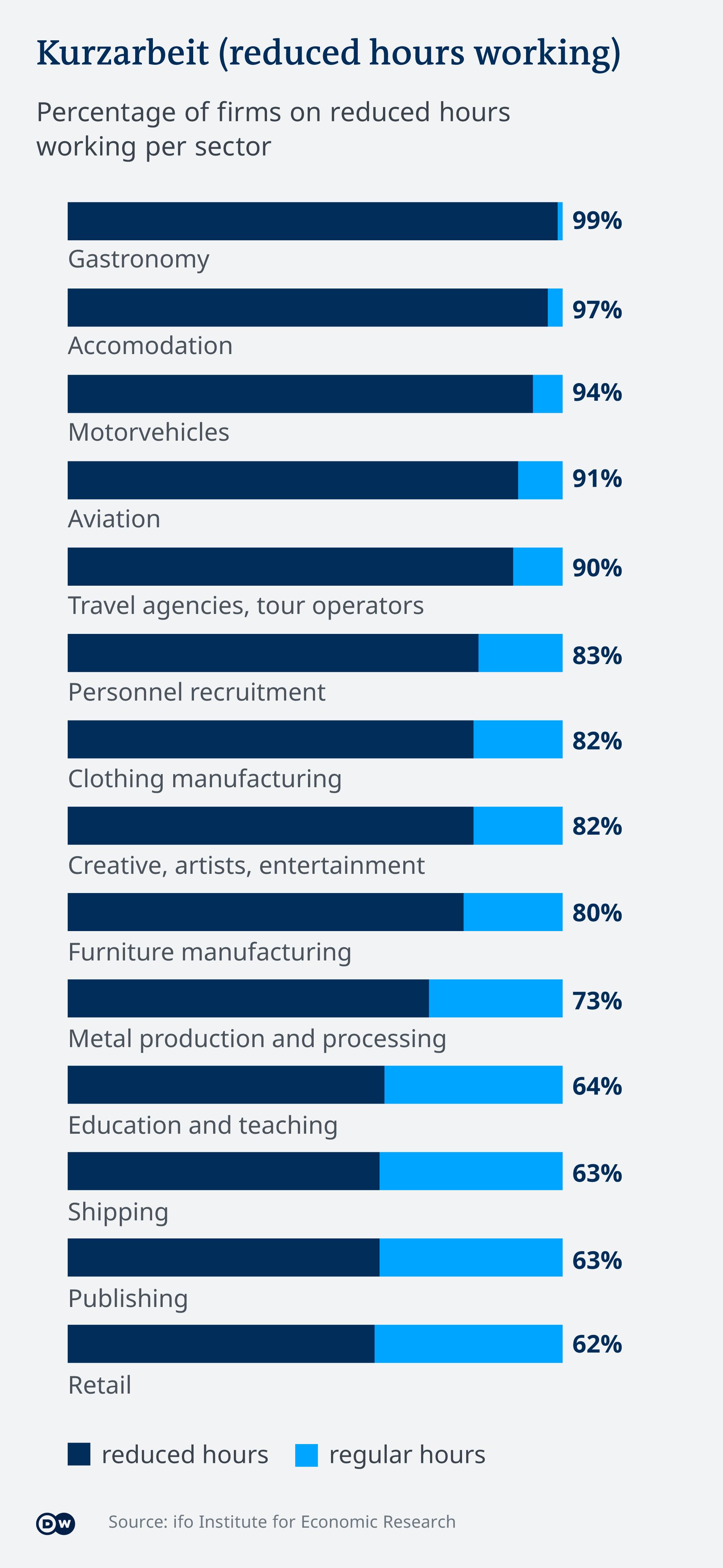 Infografik Anteil der Kurzarbeit nach Branchen EN