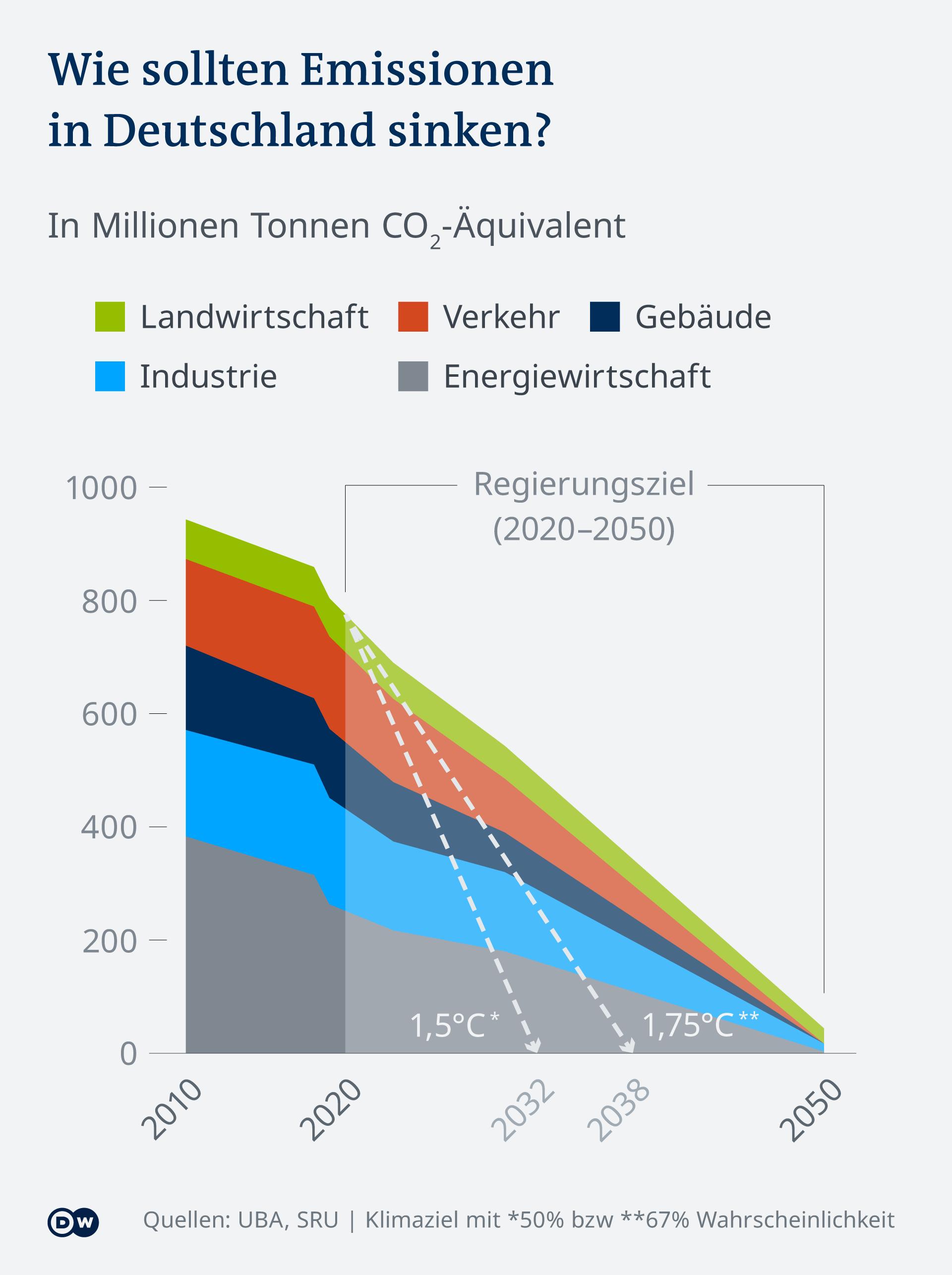 Infografik: Wie schnell müssen CO2 Emissionen in Deutschland für Klimaziel sinken