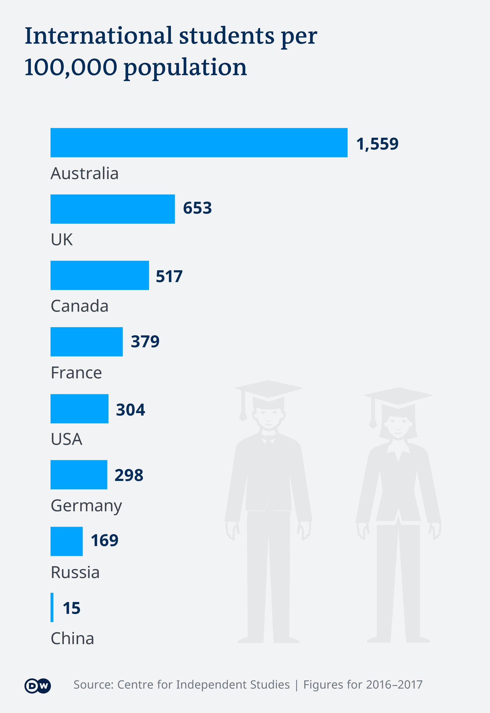 Infografik Auslandsstudenten pro 100,000 Einwohner EN
