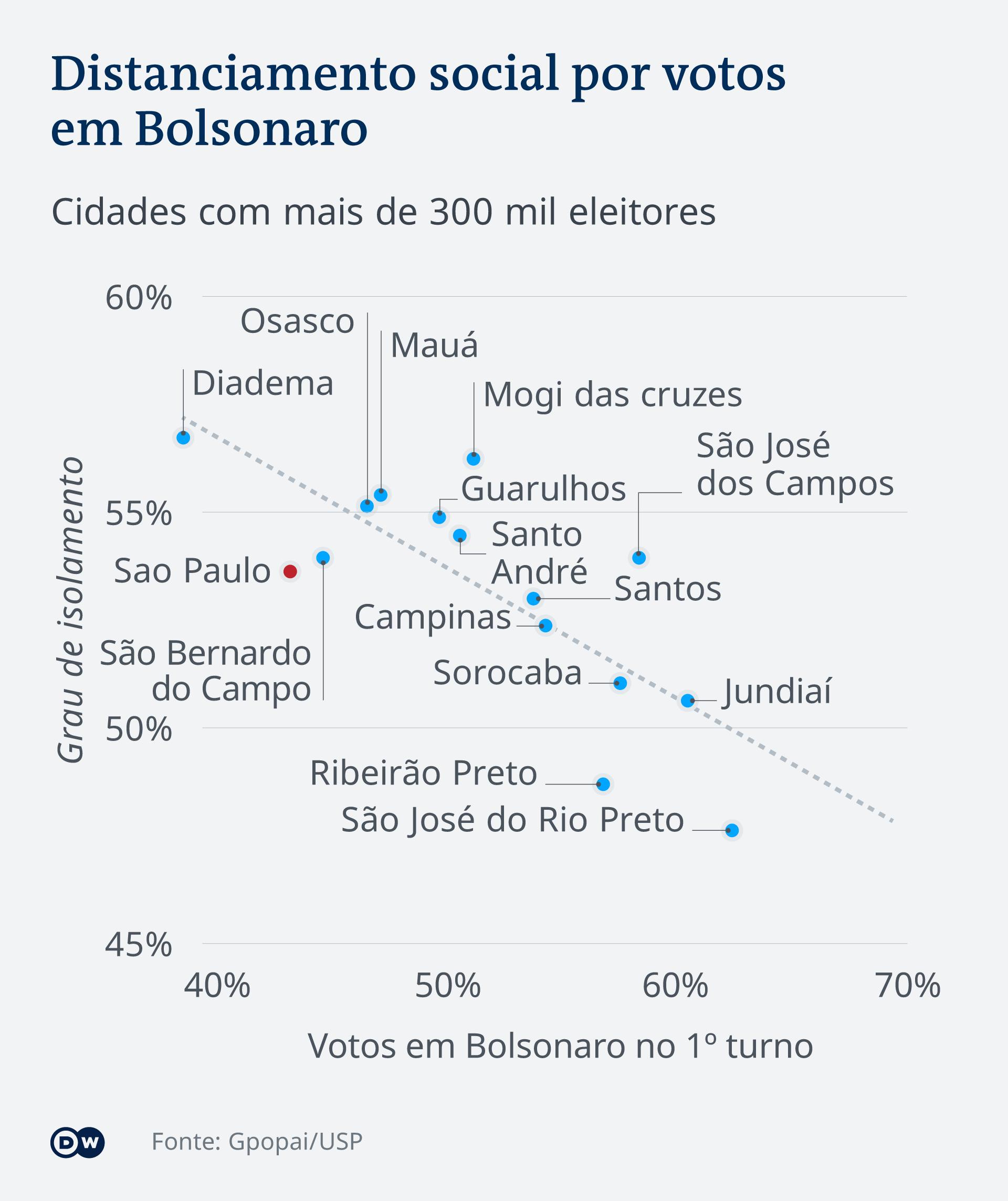 Infográfico – Distanciamento social por votos em Bolsonaro