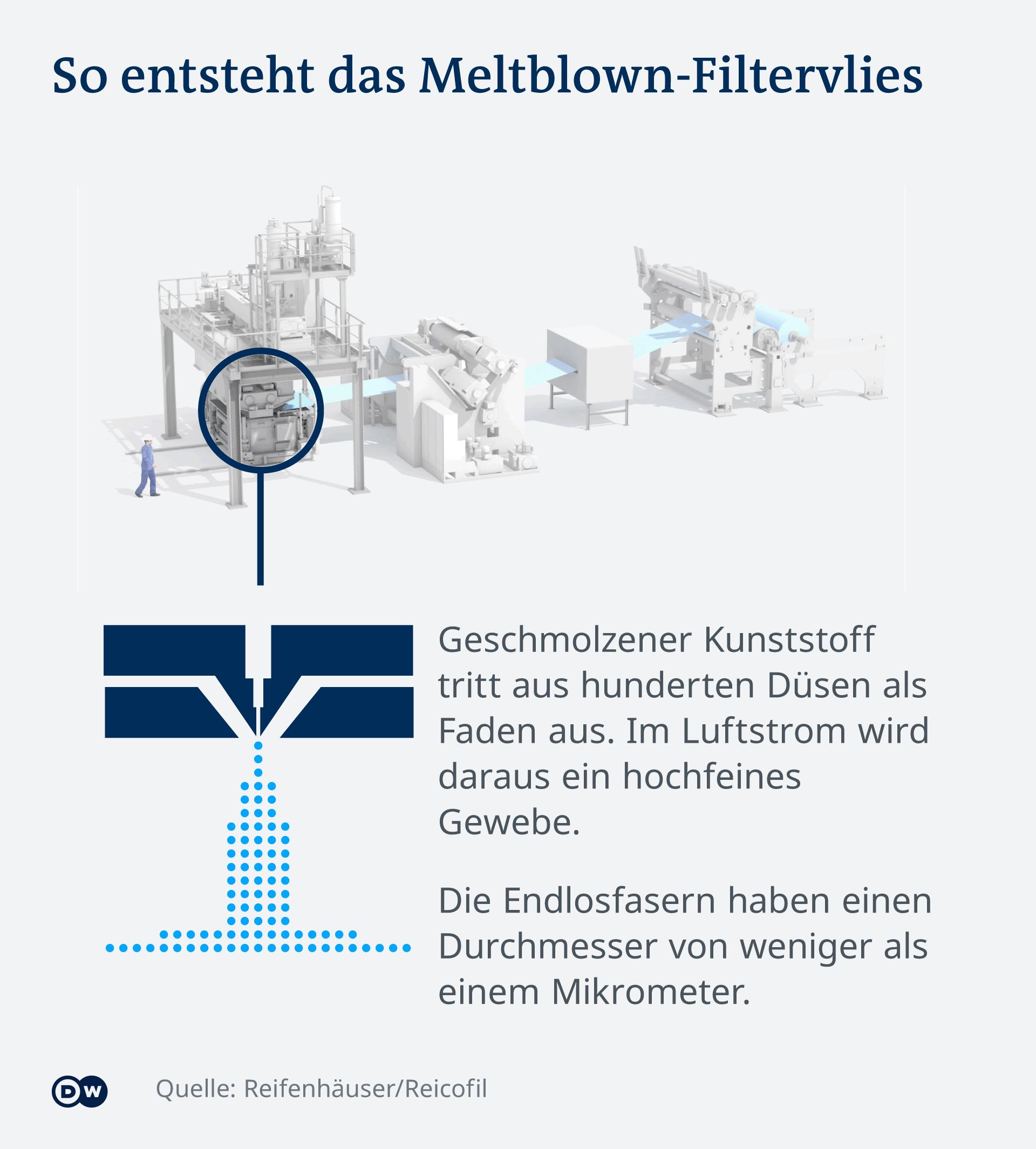 Infografik Herstellung Filtervlies DE