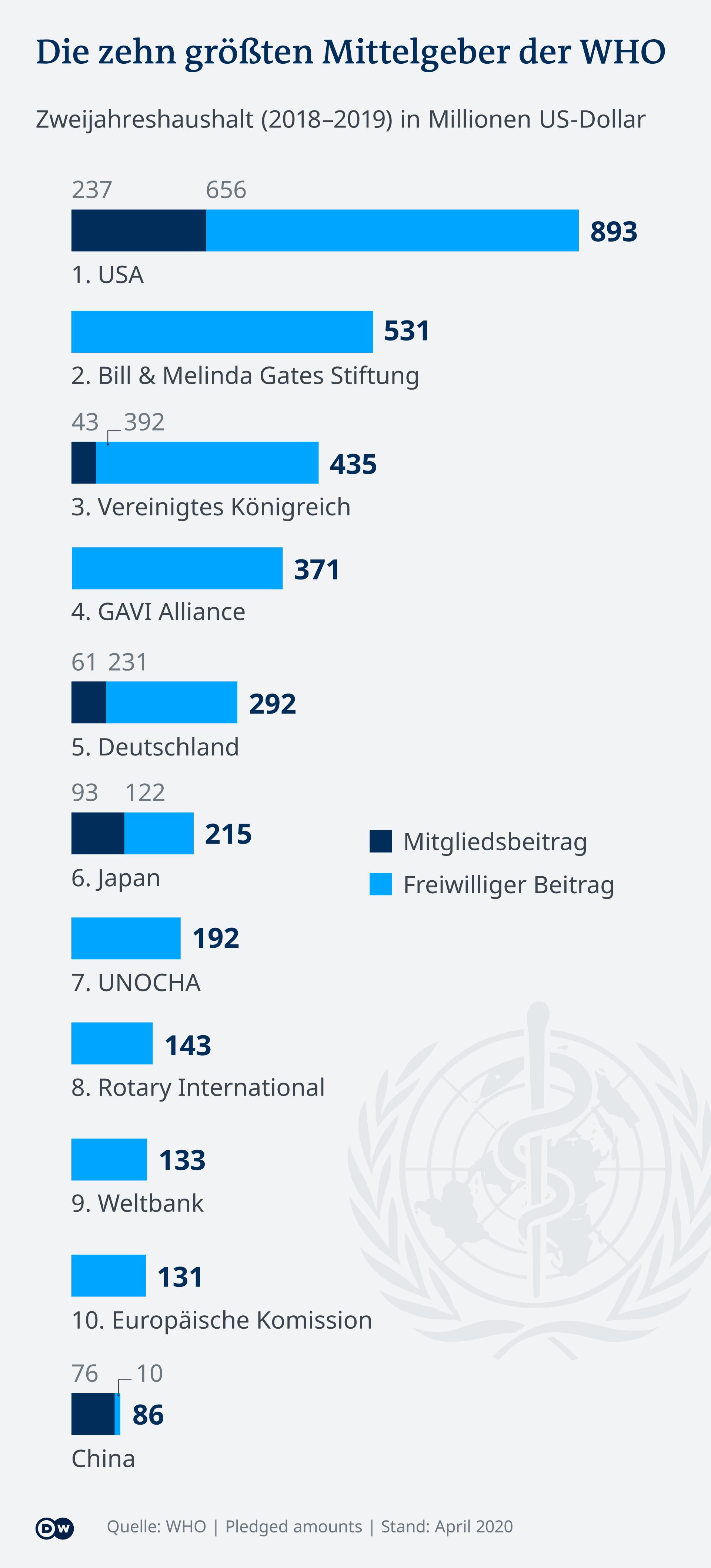 Infografik - Die zehn größten Mittelgeber der WHO - DE