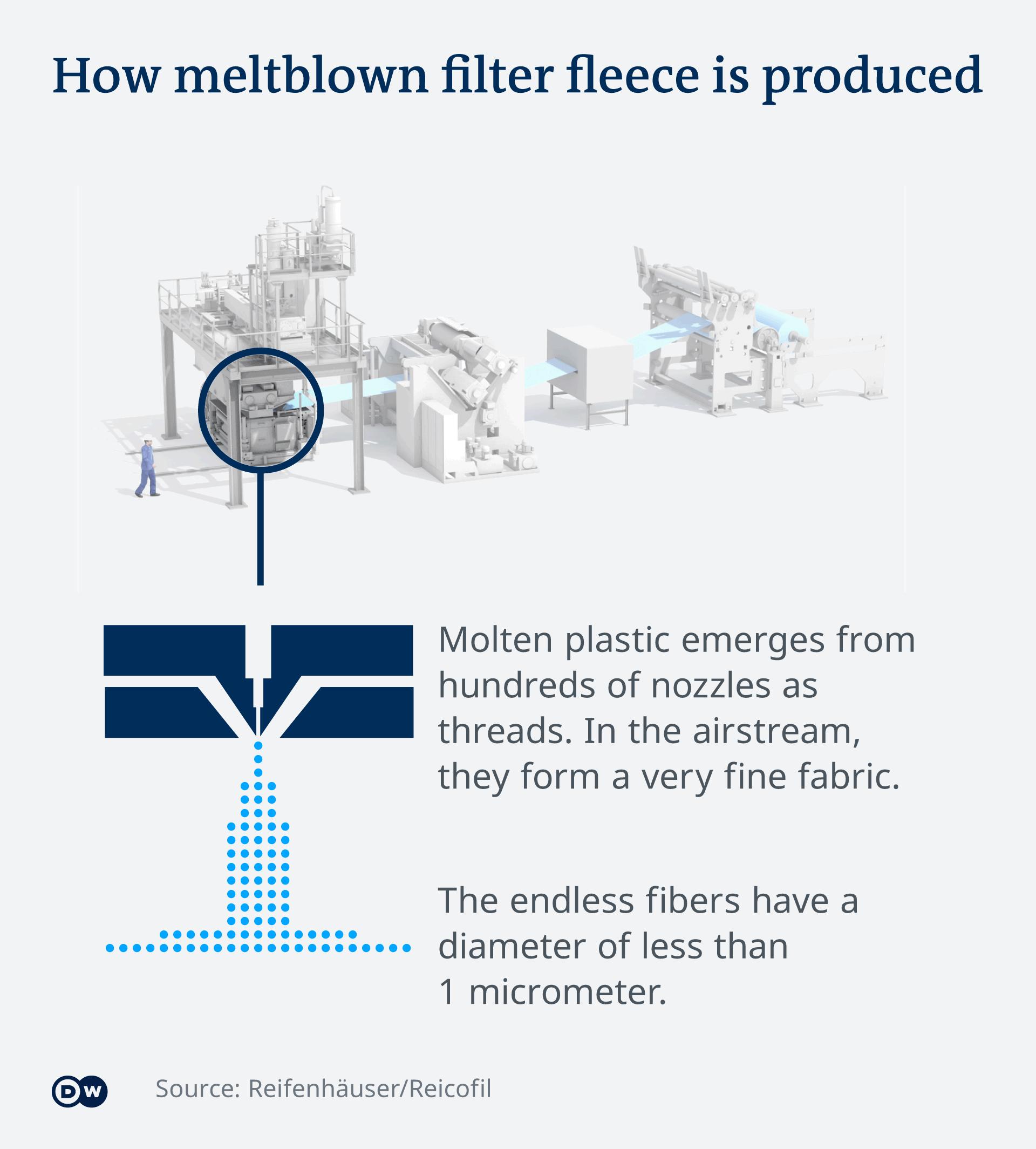 Infografik Herstellung Filtervlies EN