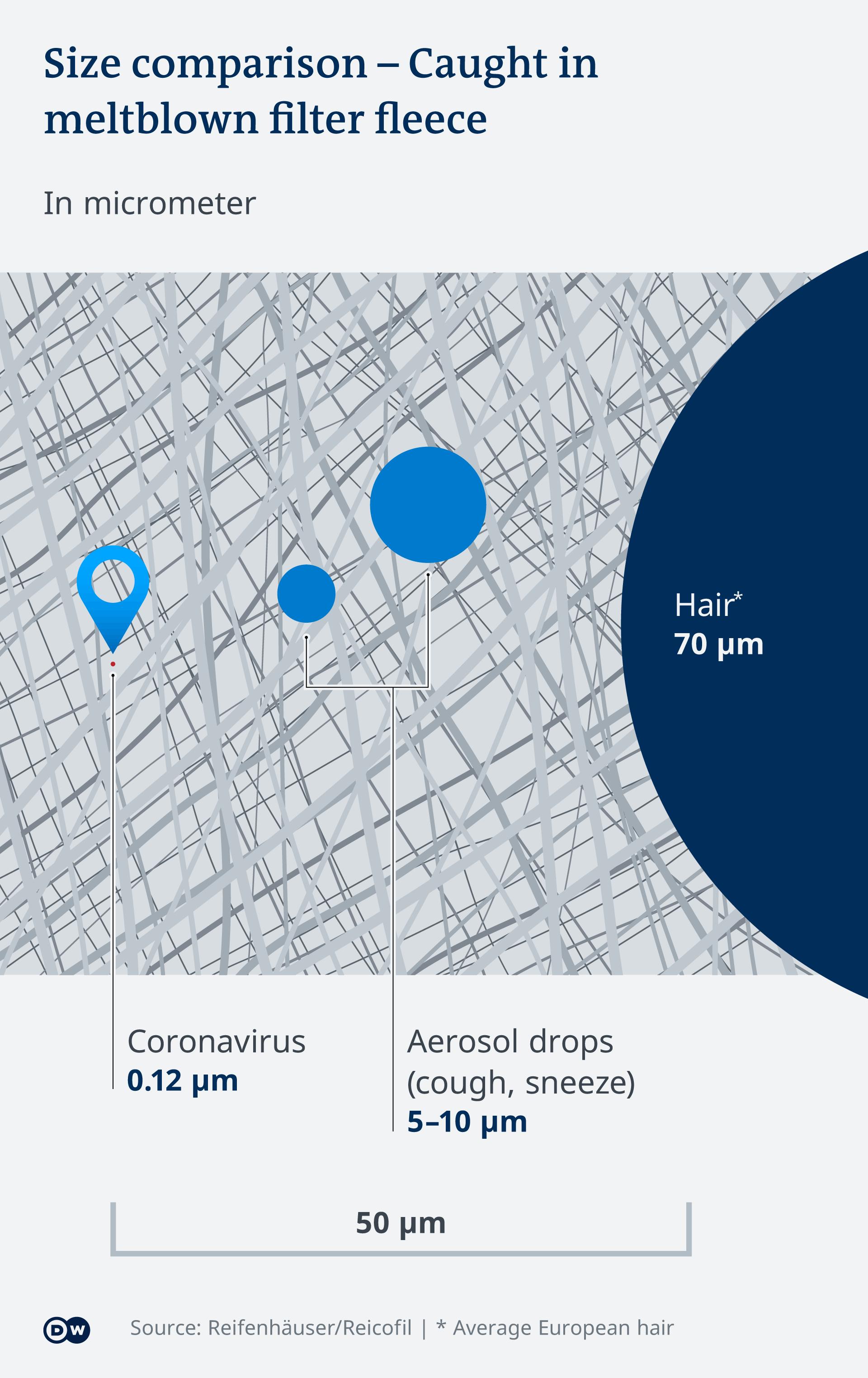Infografik Filtervlies Grössenvergleich EN