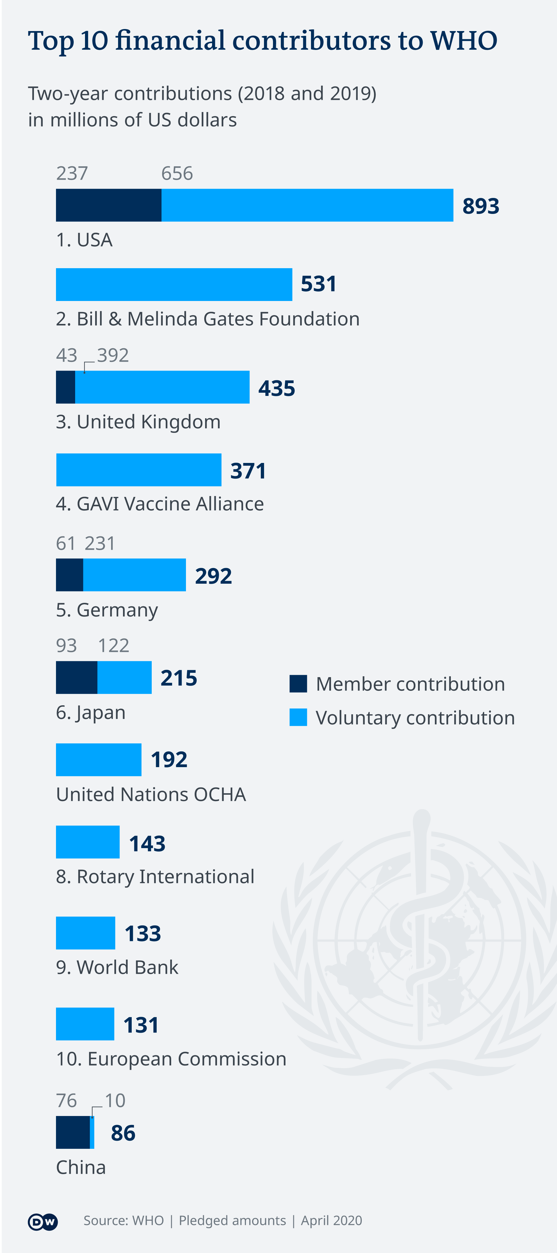 Infografik die zehn größten Mittelgeber der WHO EN