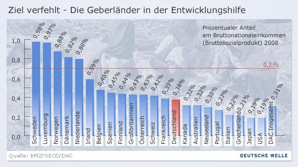 Mit Hilfe einer Säulen-Grafik werden die prozentualen Anteile des Entwicklungsetats verschiedener Länder am Bruttonationaleinkommen dargestellt. (DW-Grafik: Peter Steinmetz)