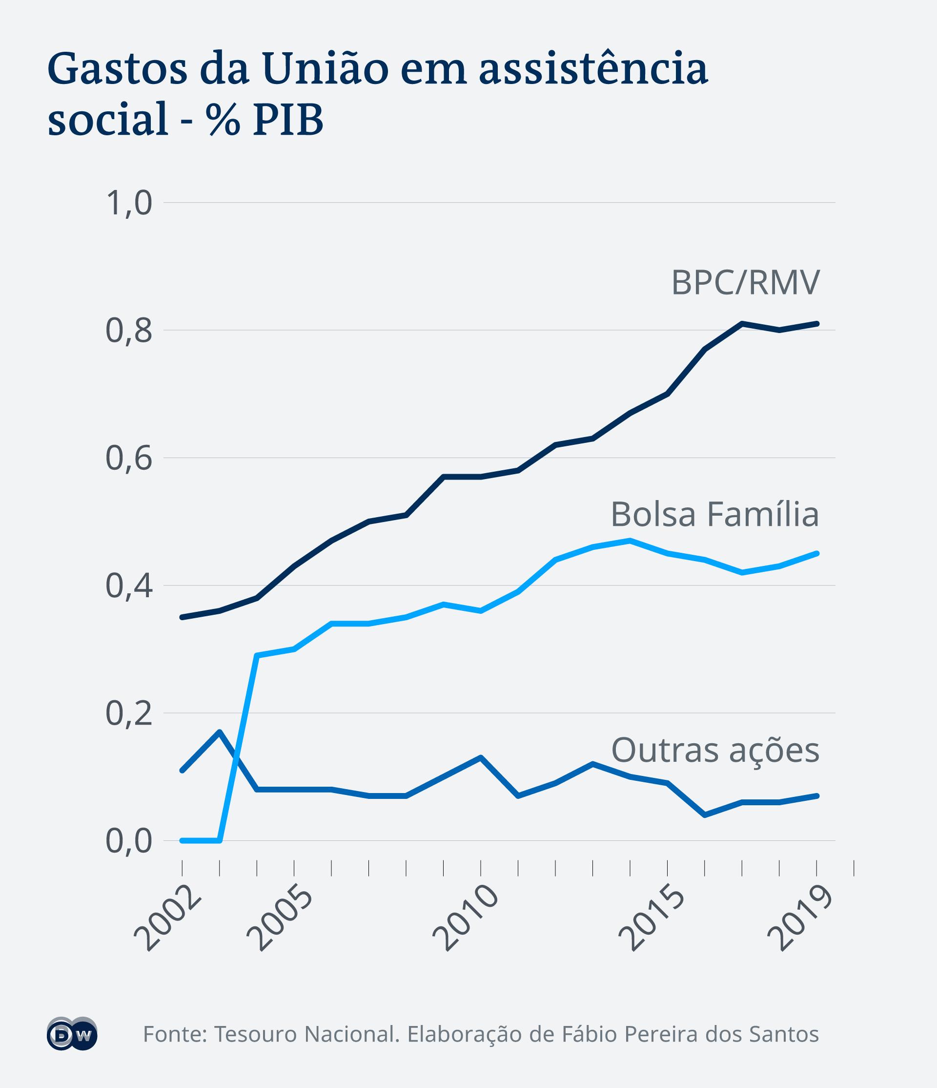 Infográfico mostra os gastos da União em assistência social ao longo dos anos