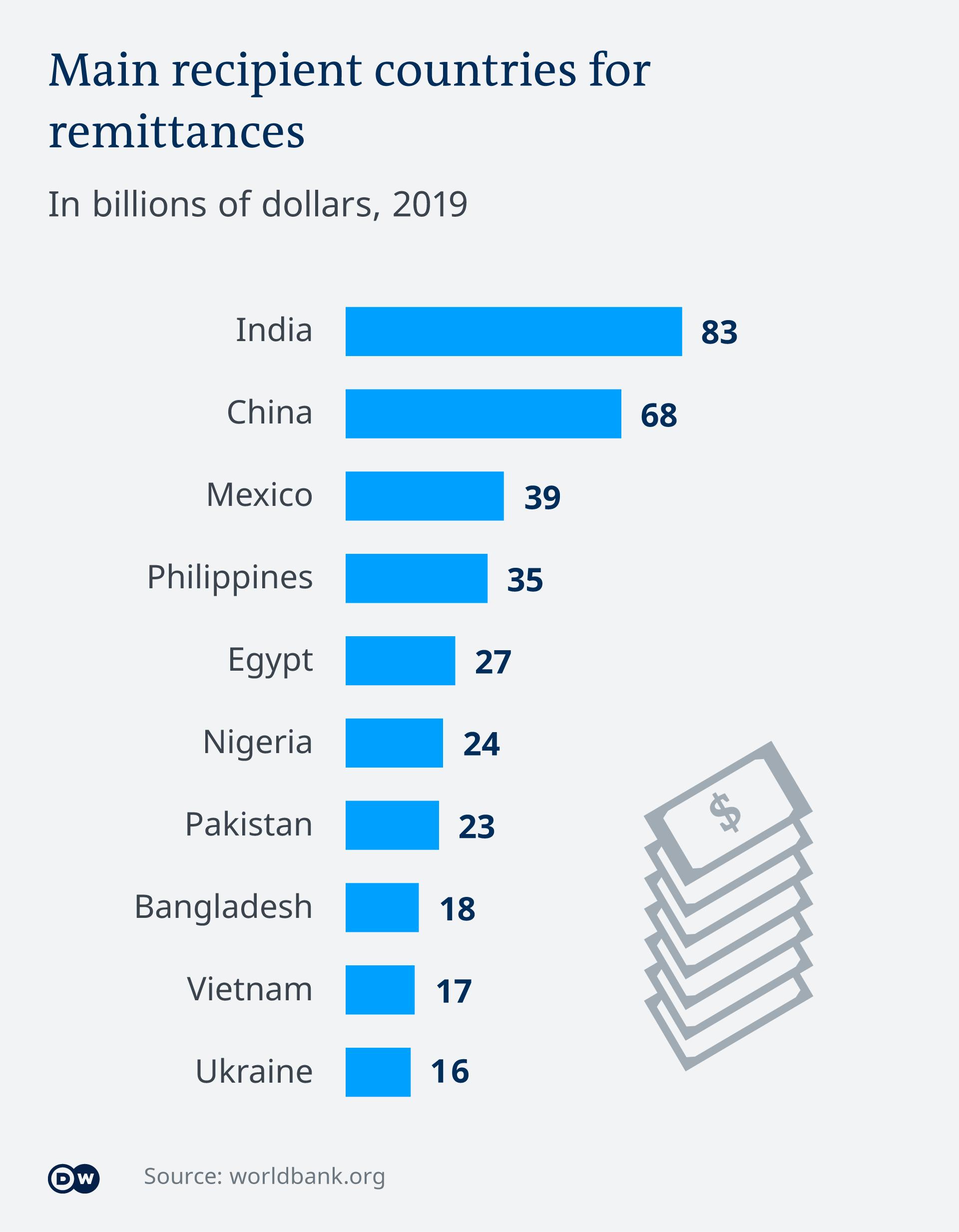 Infografik Empfängerländer von Rücküberweisungen EN
