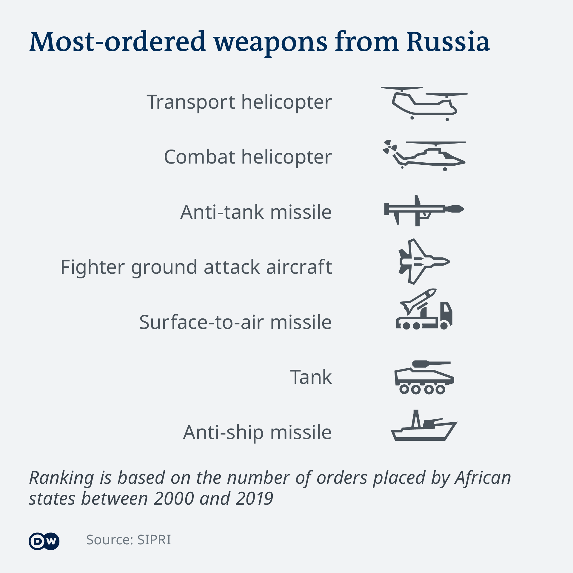 African states' most-ordered weapons from Russia