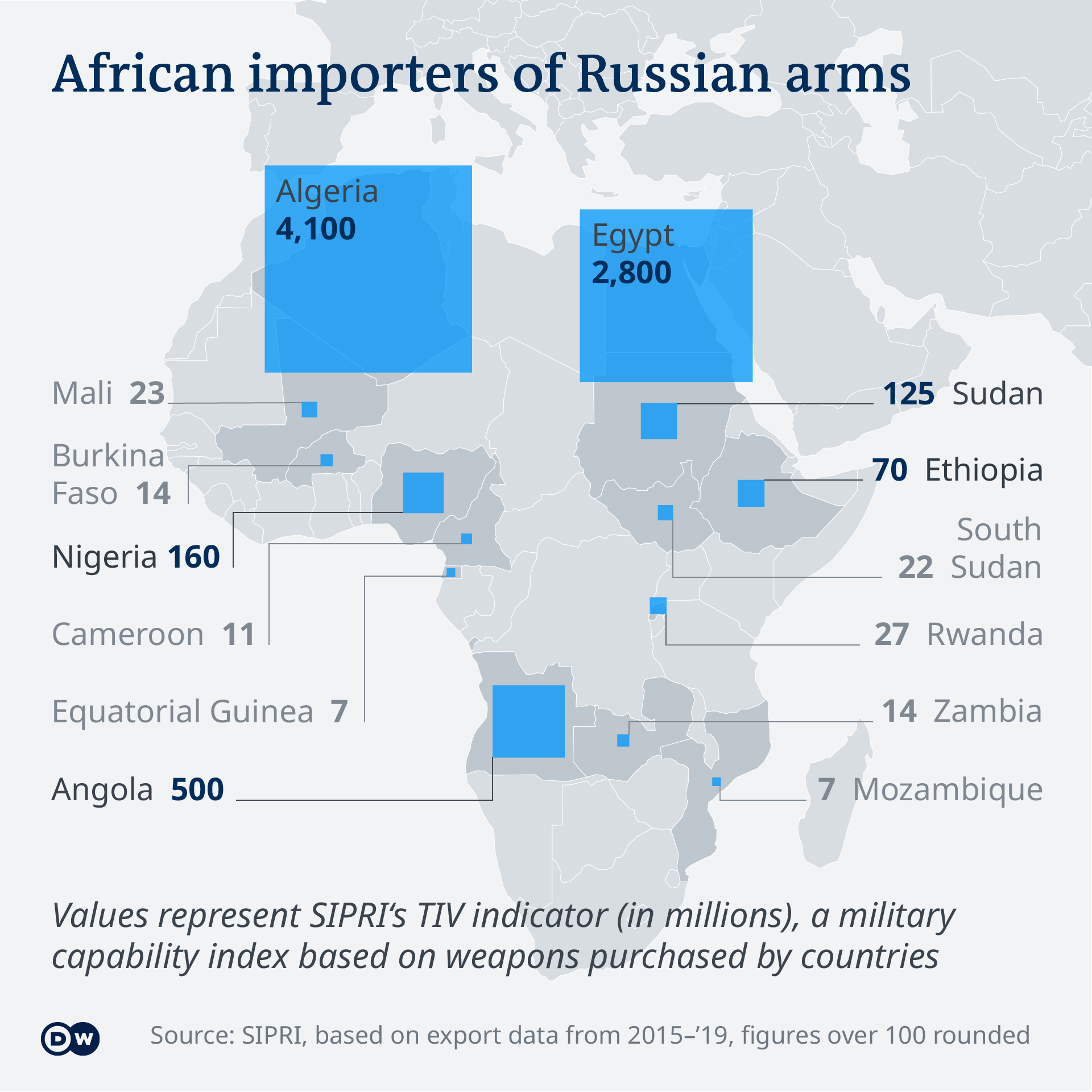 Data visualization EN Map African importers of Russian arms