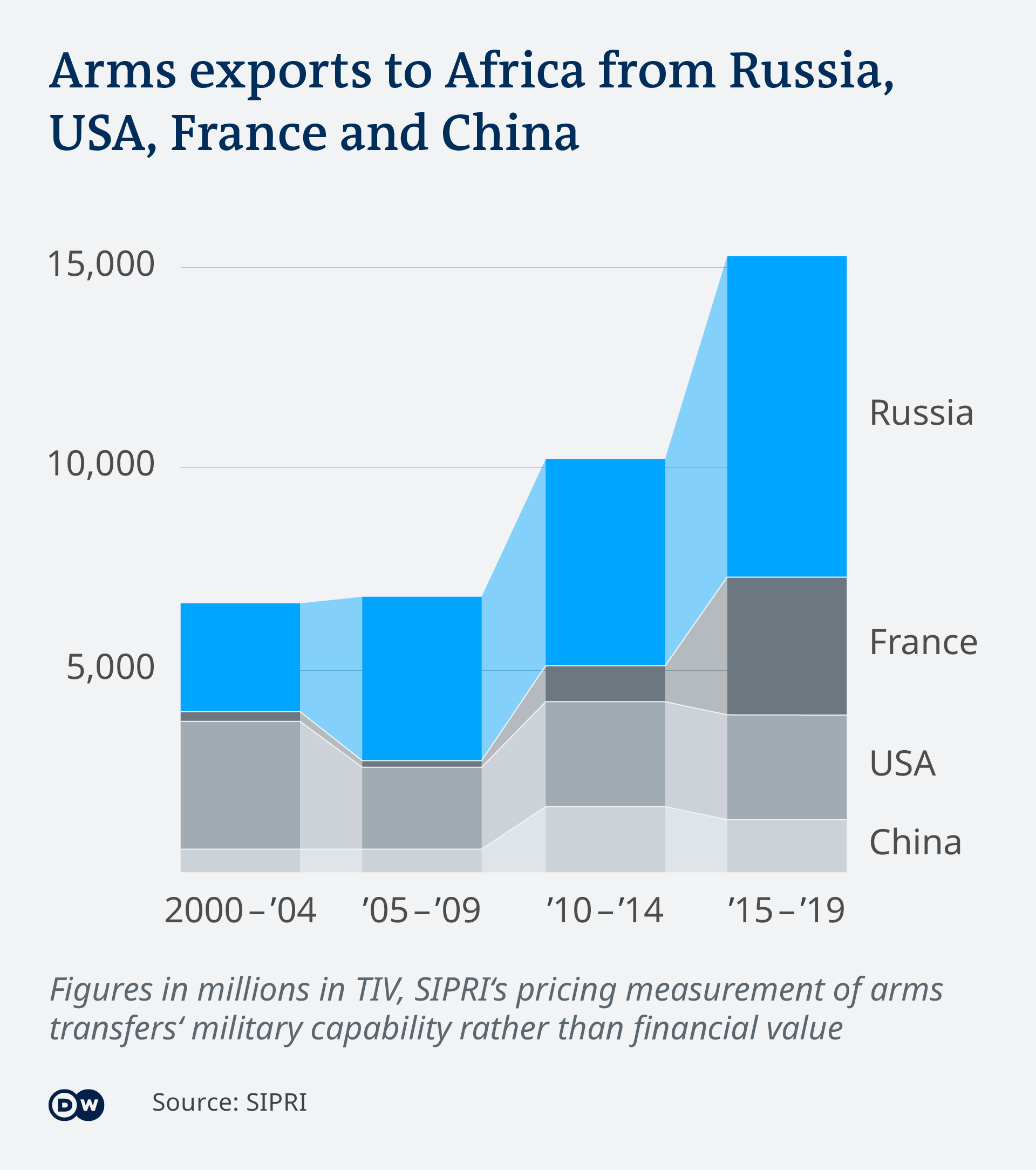 Data visualization EN Arms export volume to Africa over time