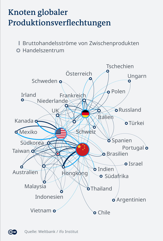 Infografik Knoten globaler Produktionsverfelchtungen DE