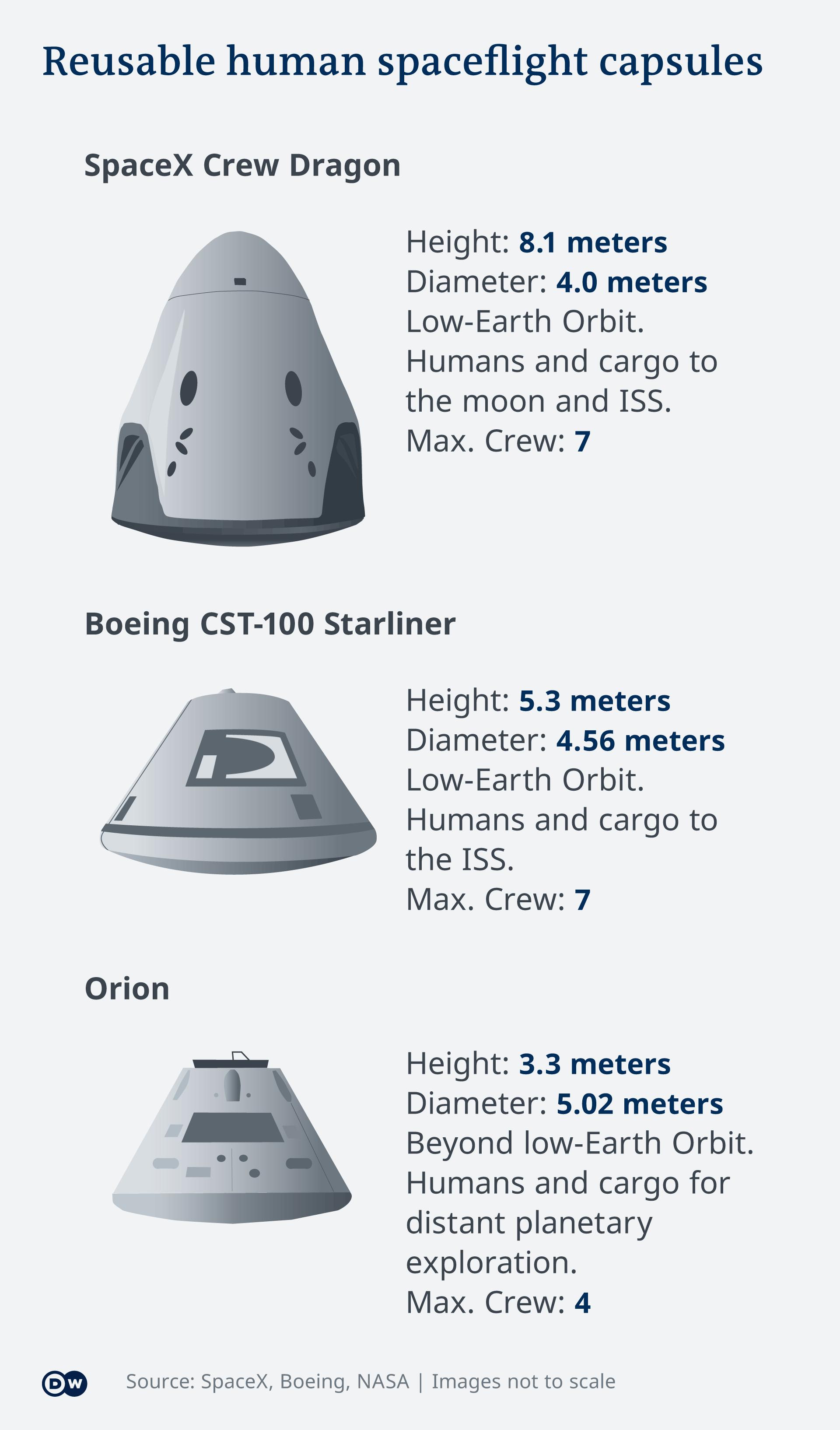 Infografik SpaceX Raumkapsel Vergleich mit Boeing und NASA EN