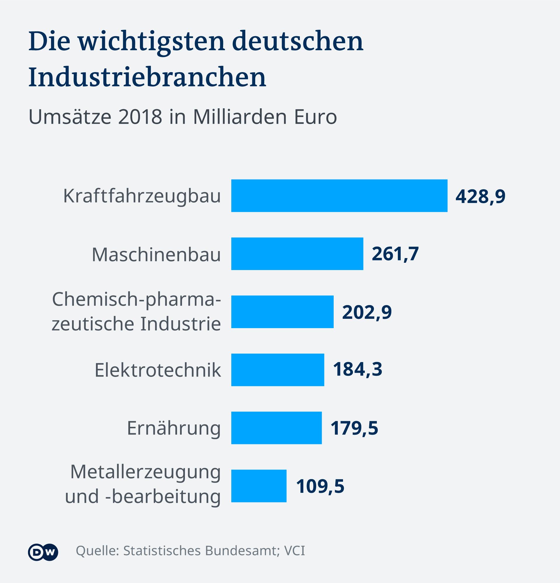 Infografik Industriebranchen Deutschland 2018 DE