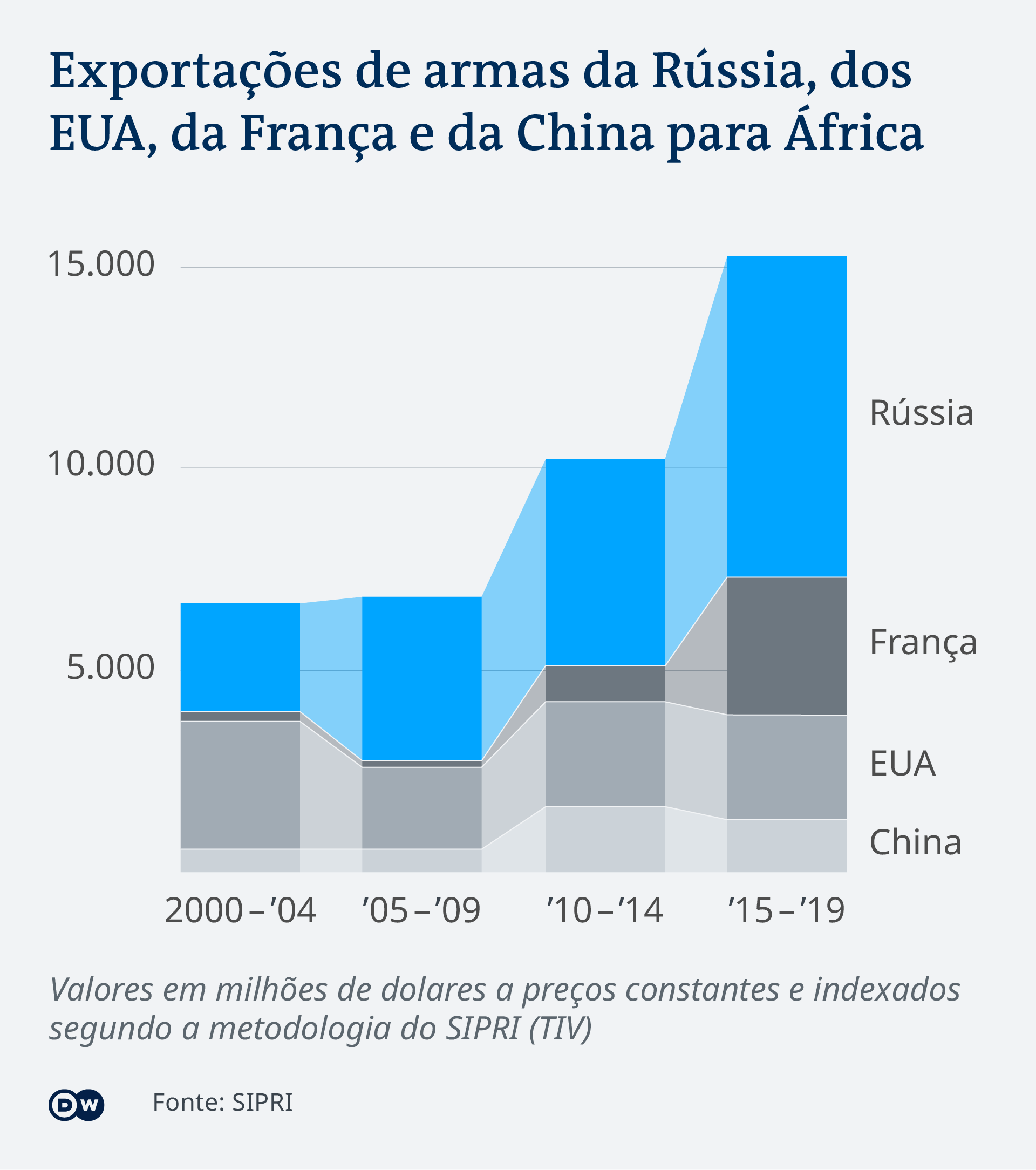 Data visualization PT Arms export volume to Africa over time