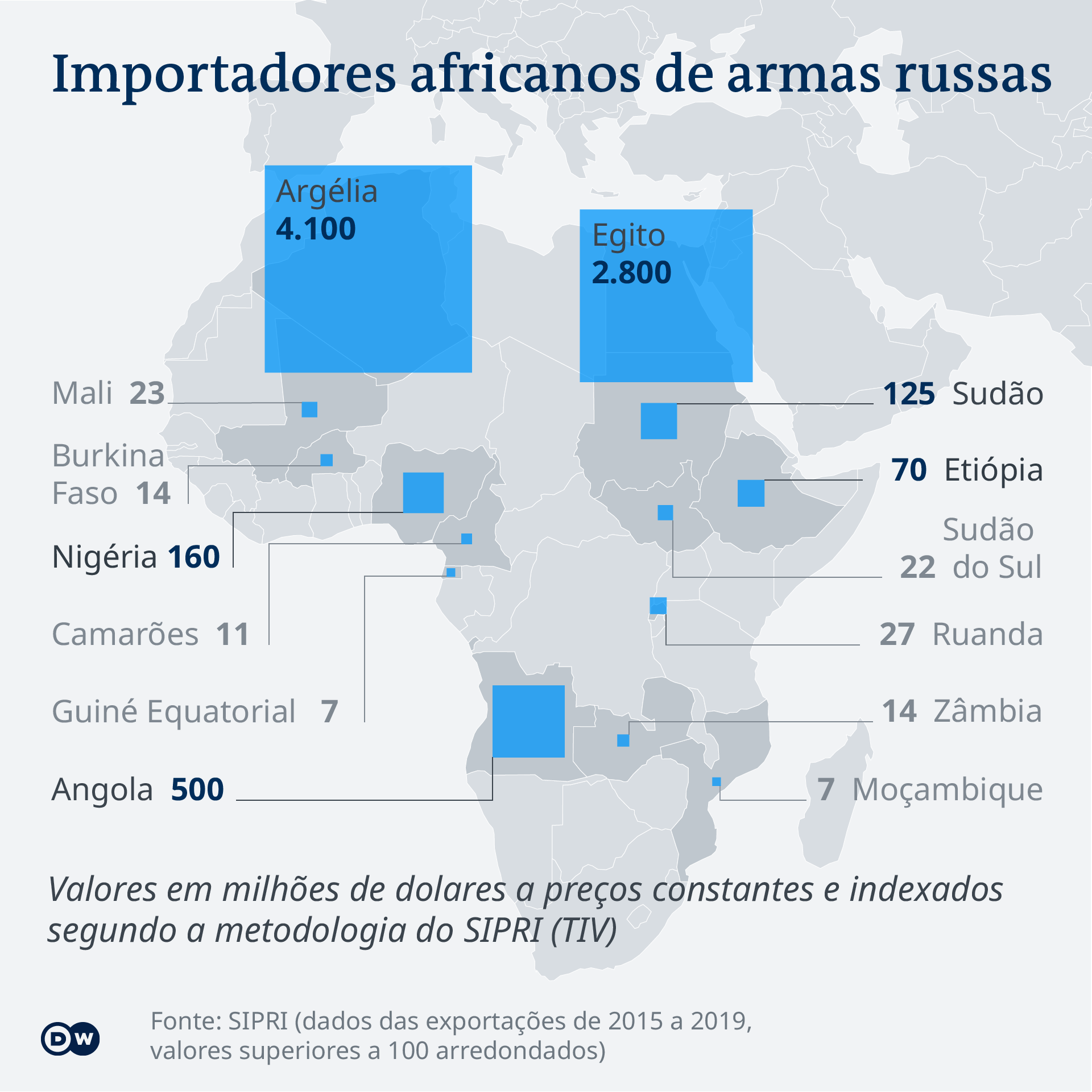 Data visualization PT Map African importers of Russian arms