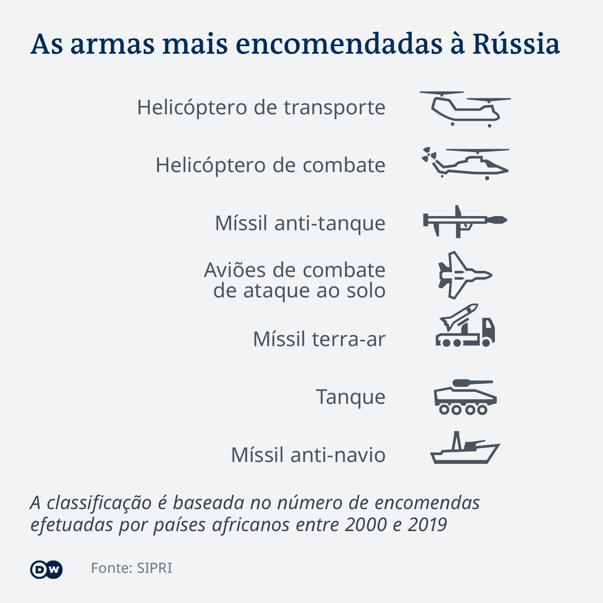 Infografik PT African states: Most-ordered weapons from Russia